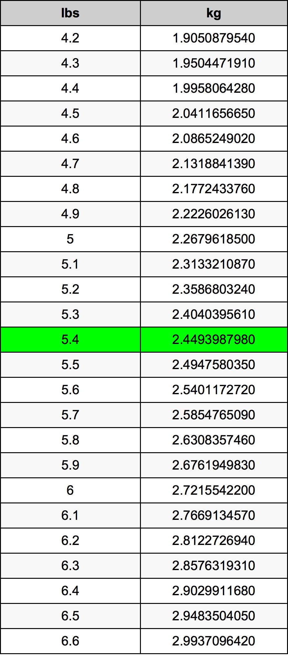 5.4 Lliura Taula de conversió