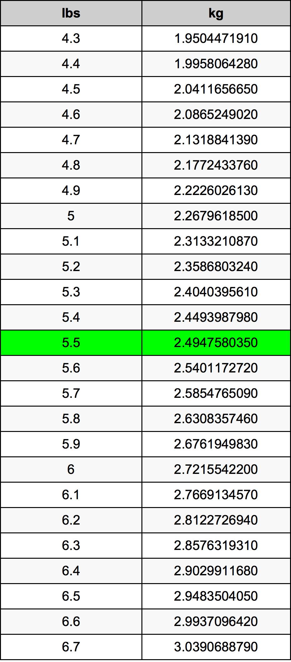 5.5 Funta Table