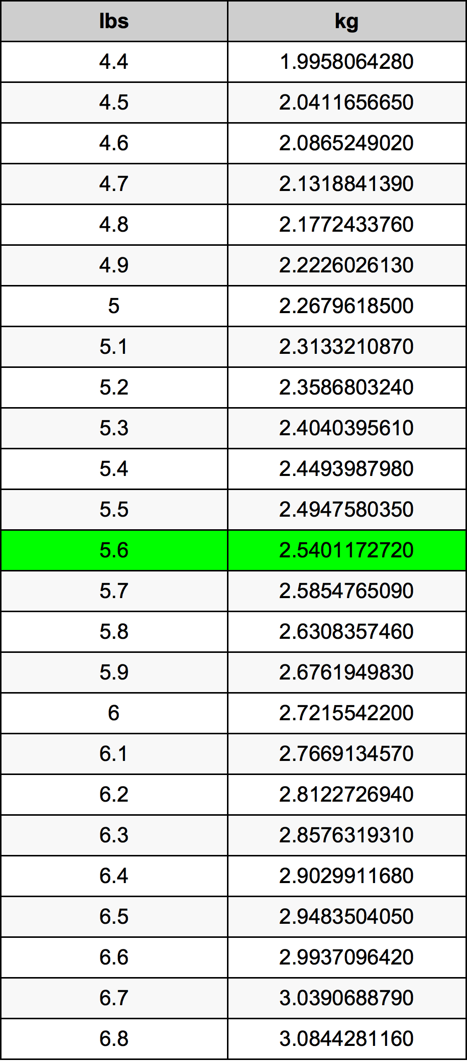 5.6 λίμπρα Πίνακας Μετατροπής