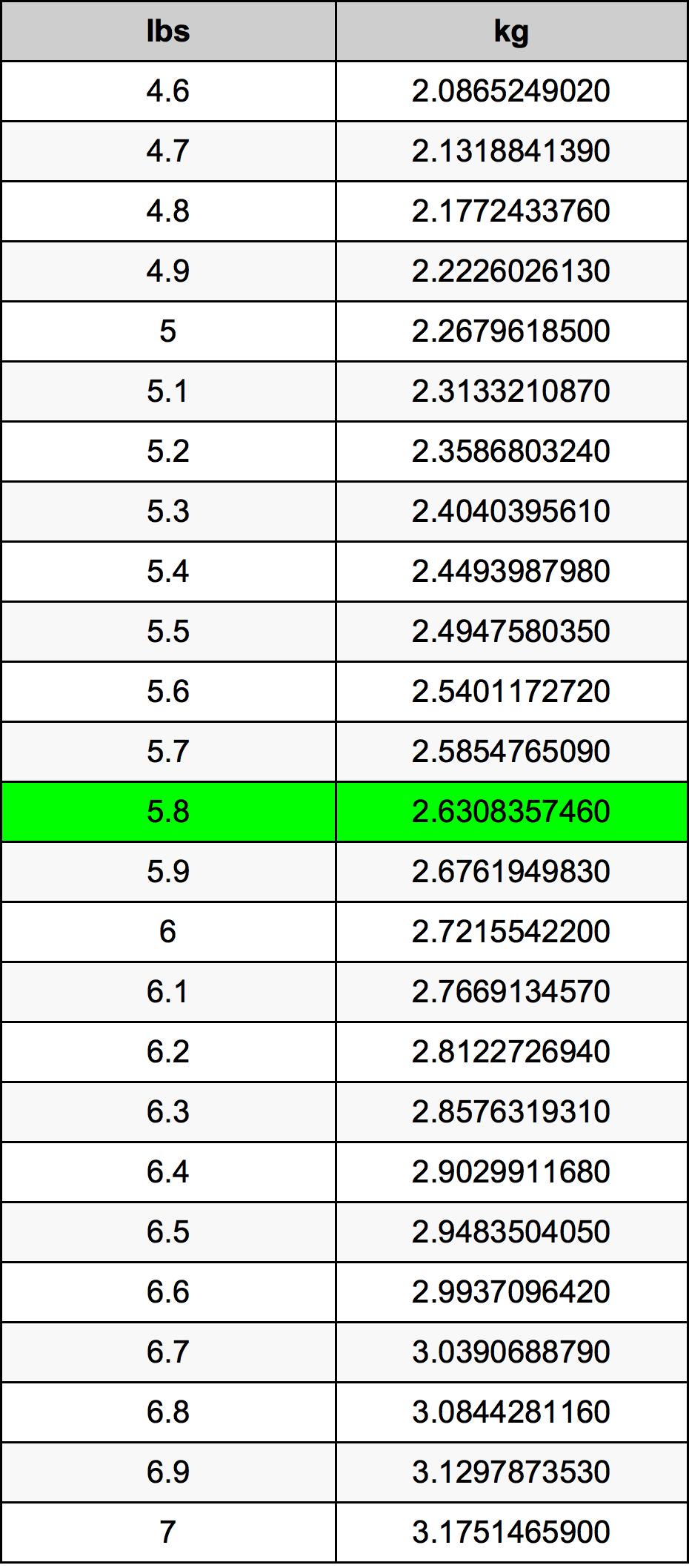 5.8 Svaras konversijos lentelę