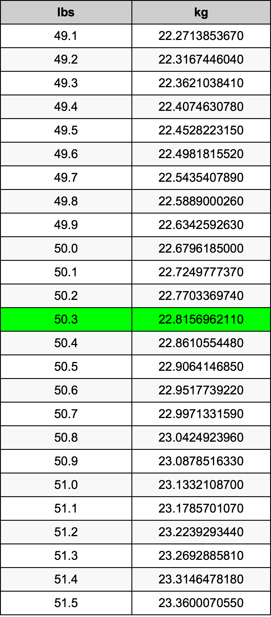 50.3 Фунт Таблица преобразования