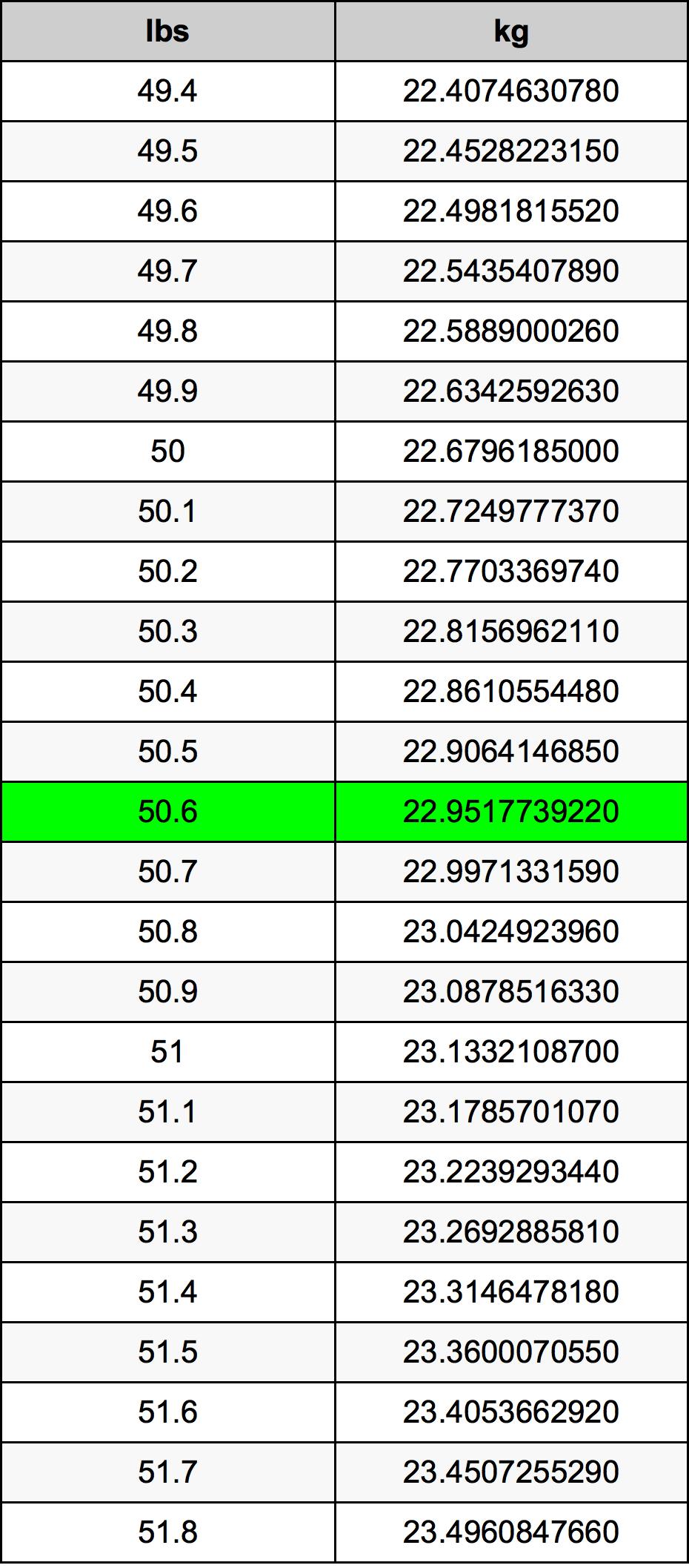 50.6 Фунт Таблица преобразования