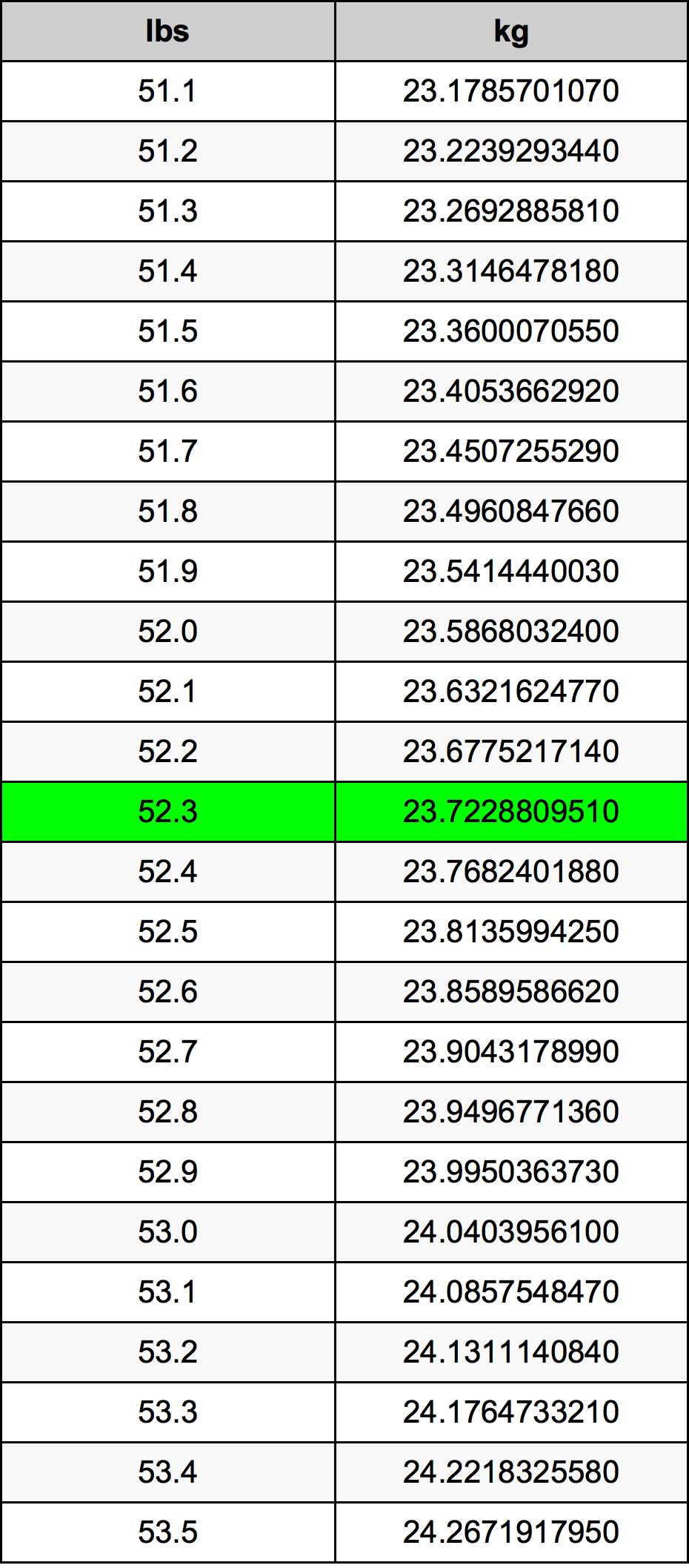 52.3 Pund omregningstabel
