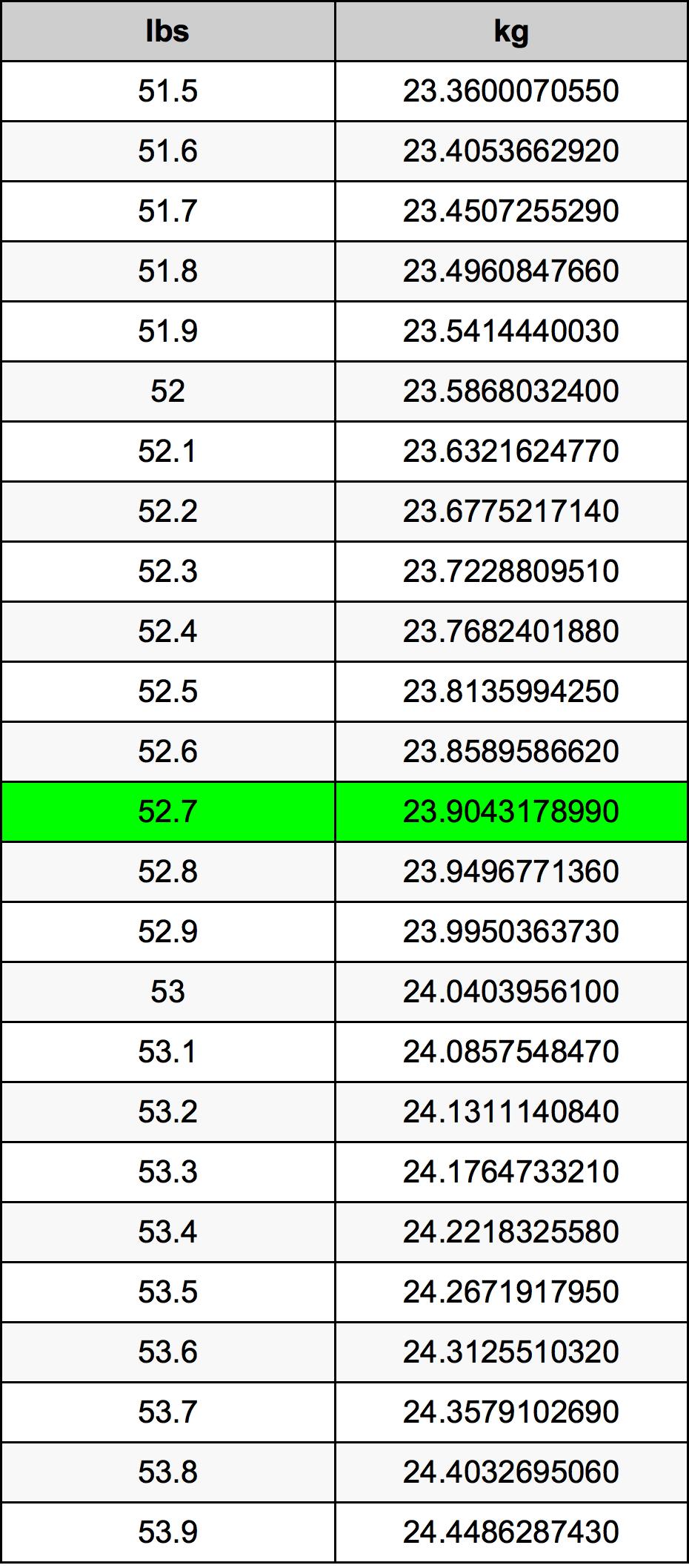 52.7 Pond conversietabel