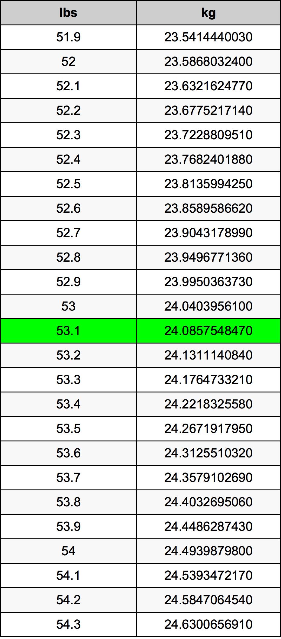 53.1 Pund konverteringstabell