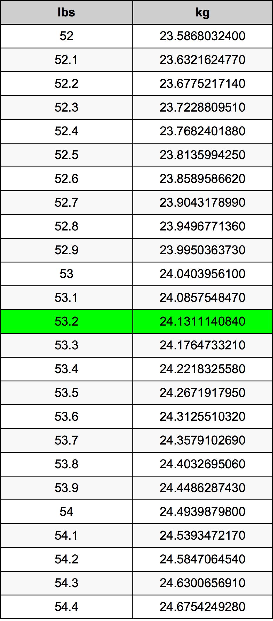 53.2 رطل جدول تحويل