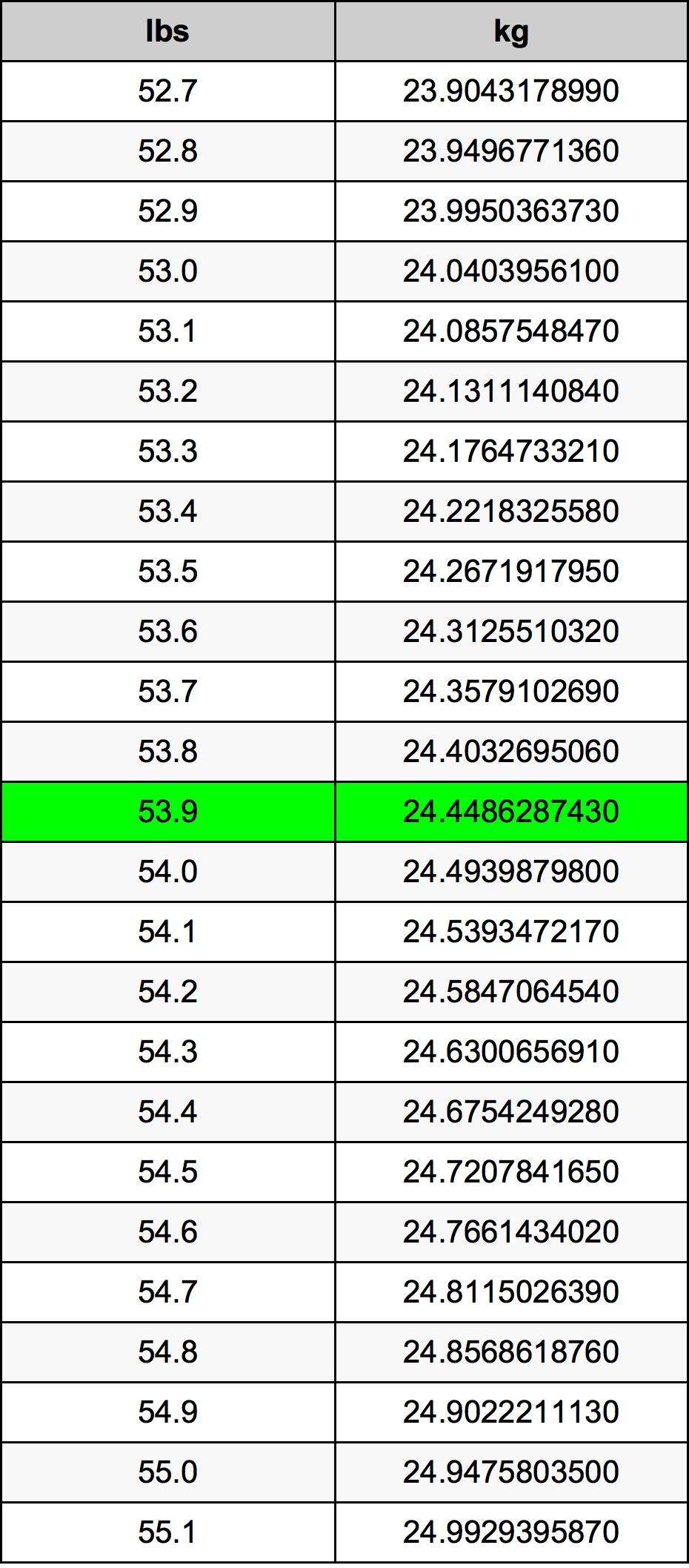 53.9 Libra konverteringstabellen