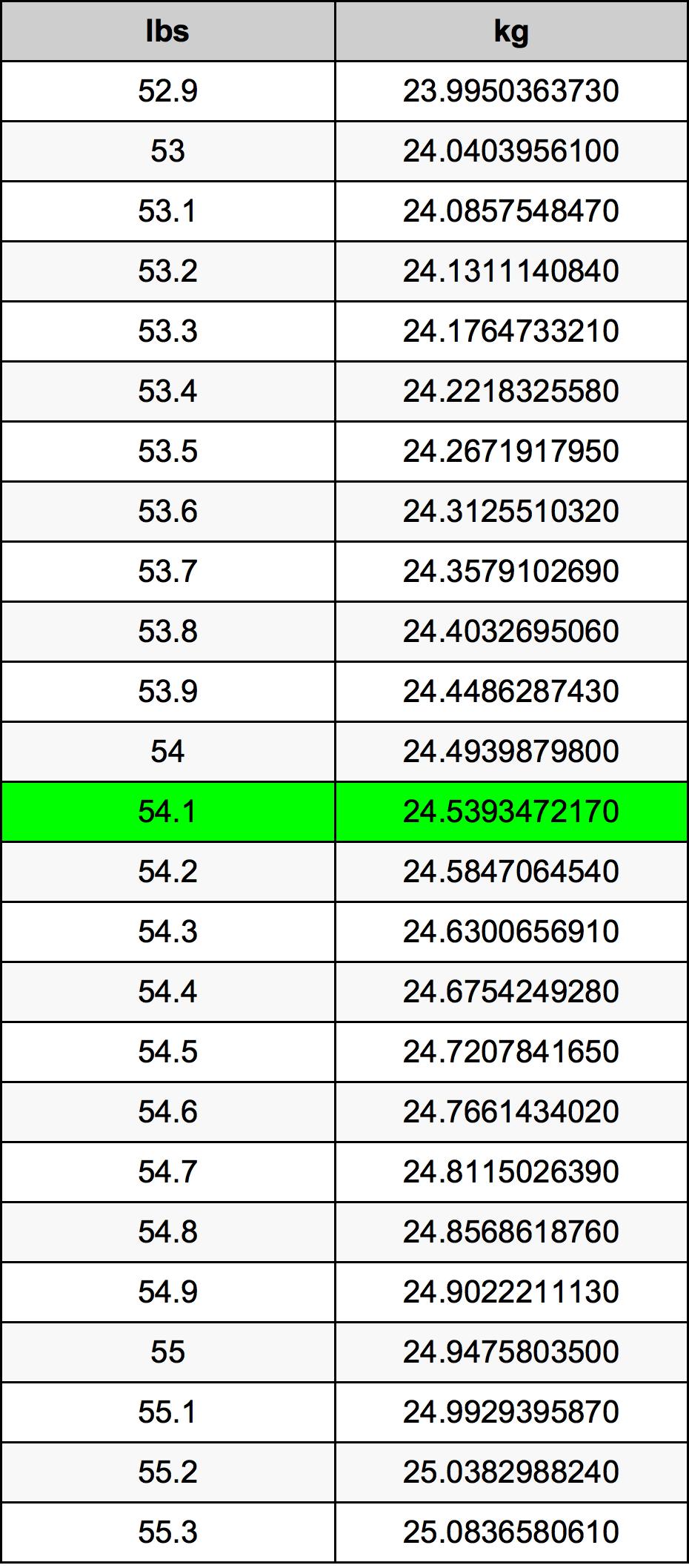 54.1 Font átszámítási táblázat