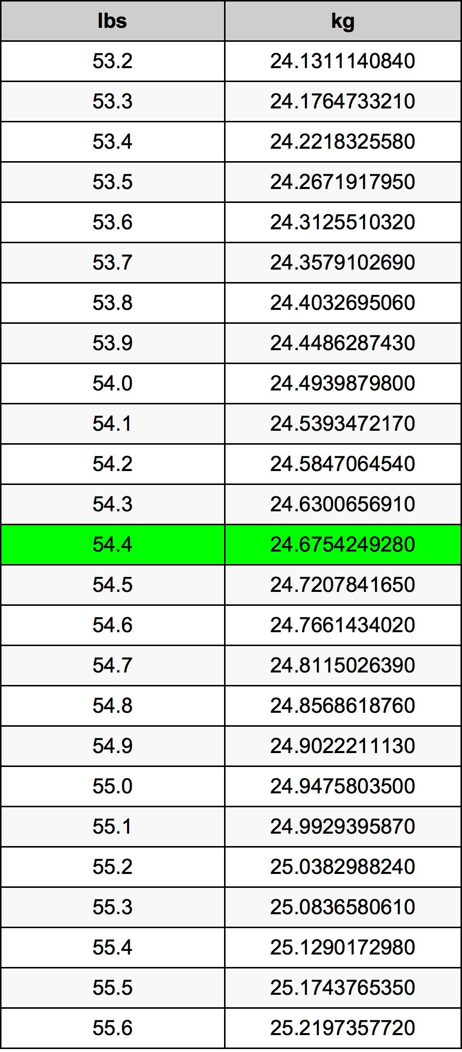54.4 Font átszámítási táblázat