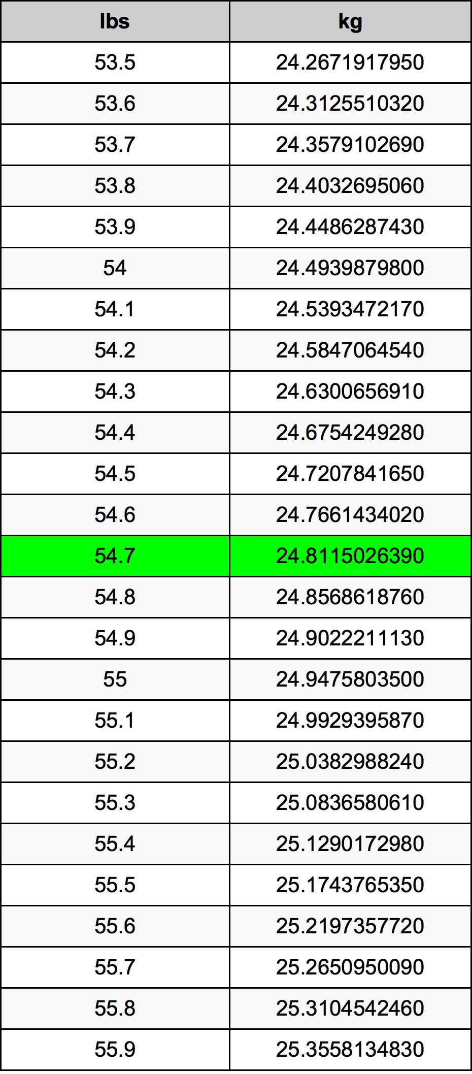 54.7 Funta Table