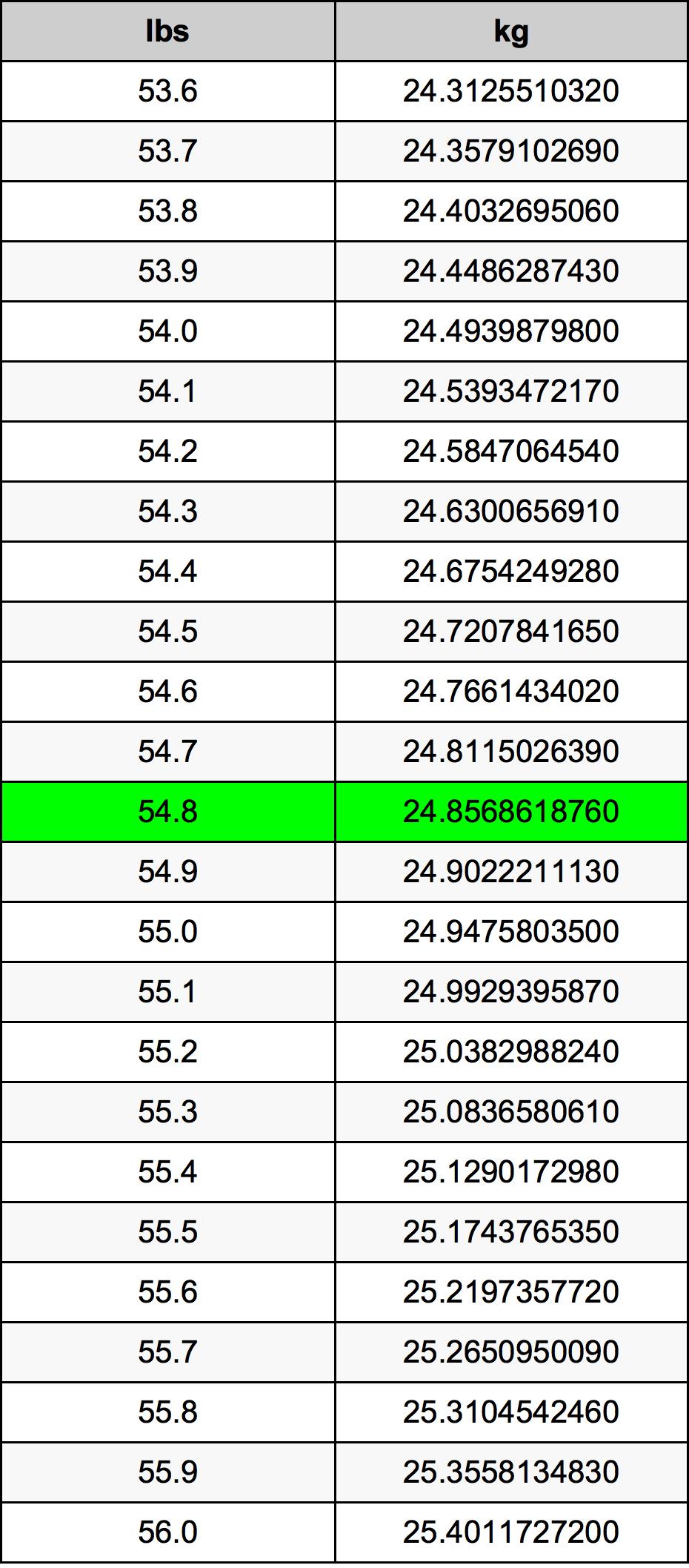 54.8 Nael ümberarvestustabelile