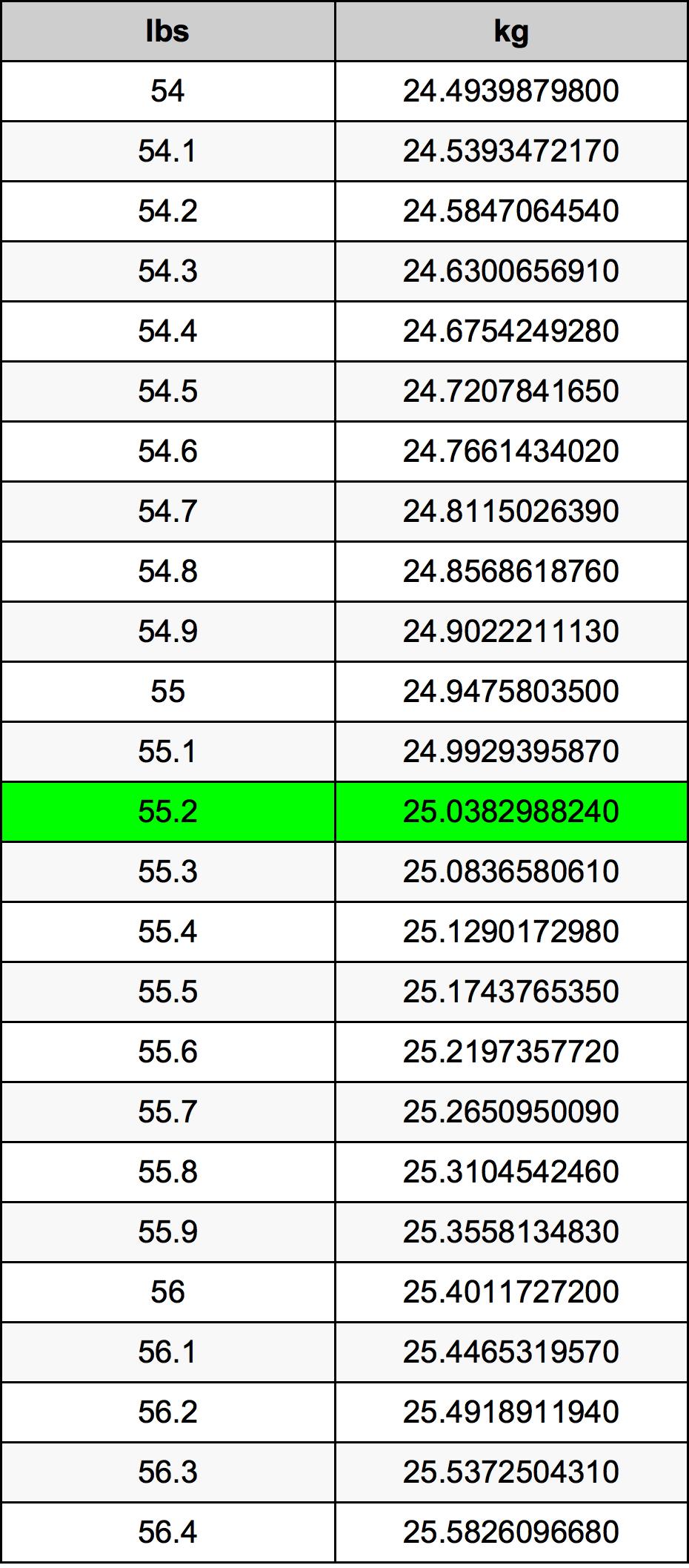 55.2 Pond Omskakelingstabel