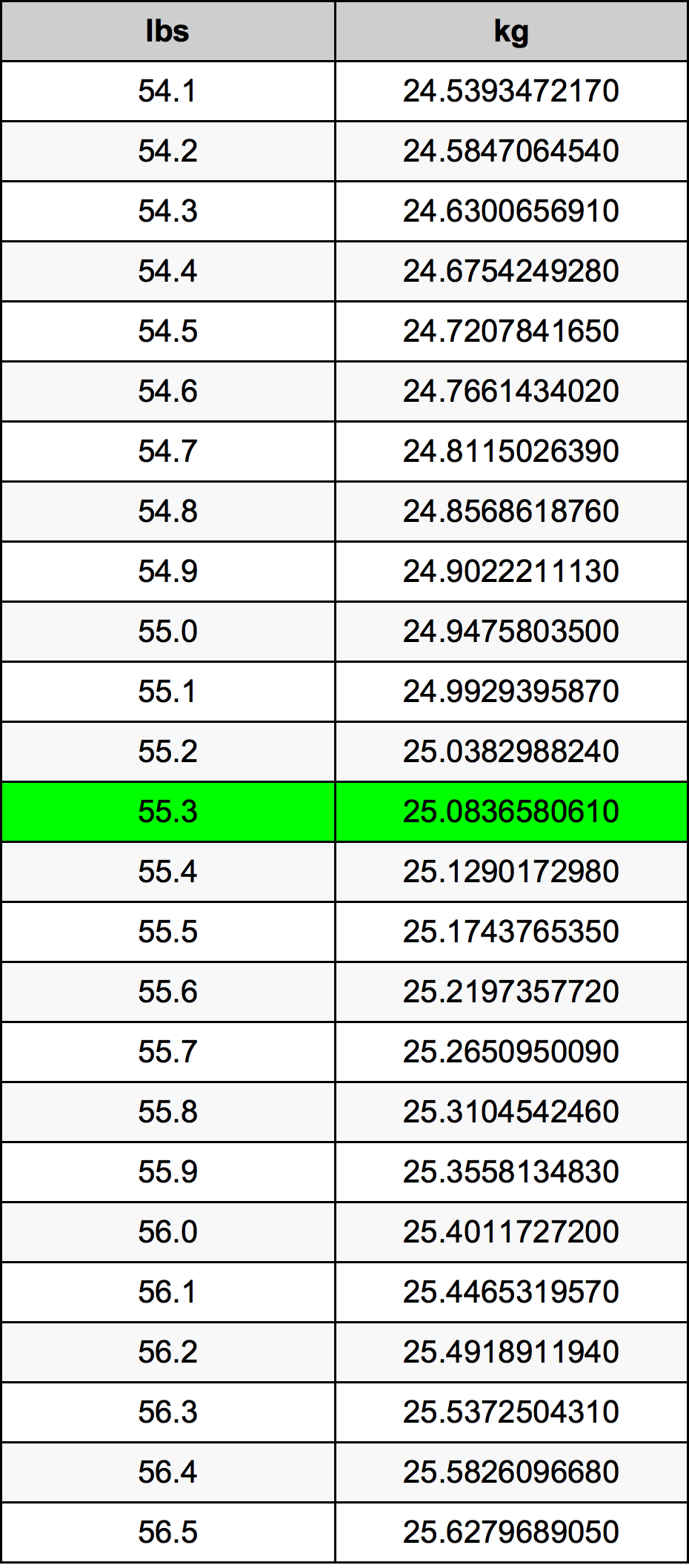 55.3 Pon konversi tabel
