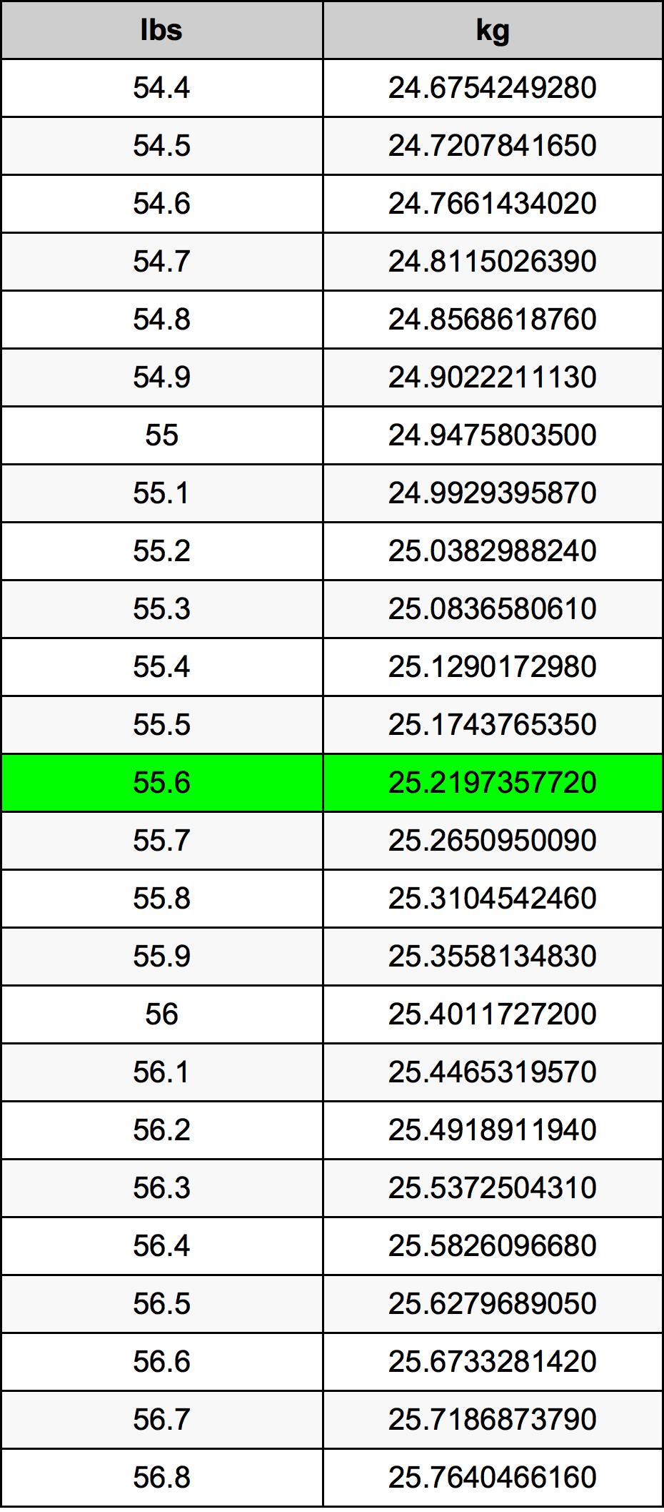 55.6 Svaras konversijos lentelę