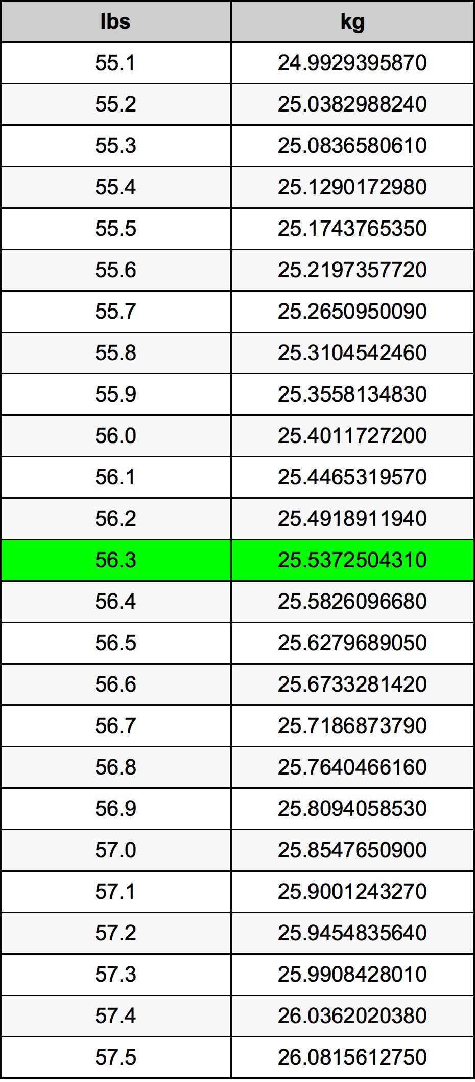 56.3 Фунт Таблица за преобразуване
