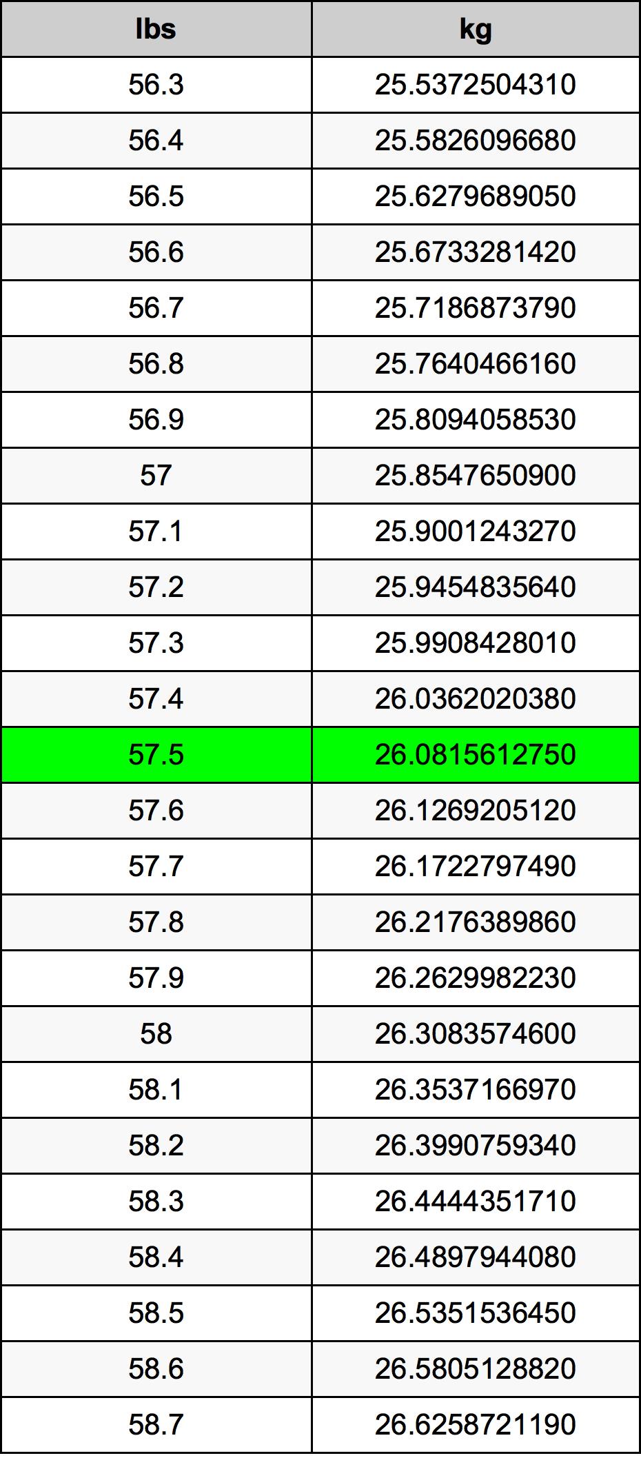 57.5 Font átszámítási táblázat