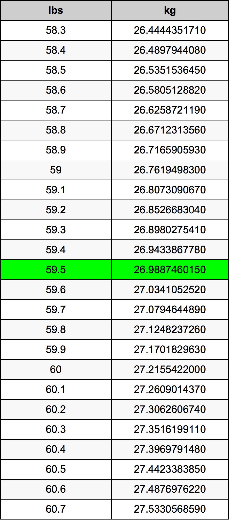 59.5 Libra tabela de conversão