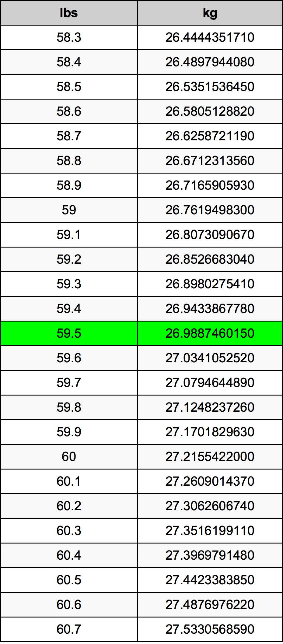 59.5 Pond conversietabel