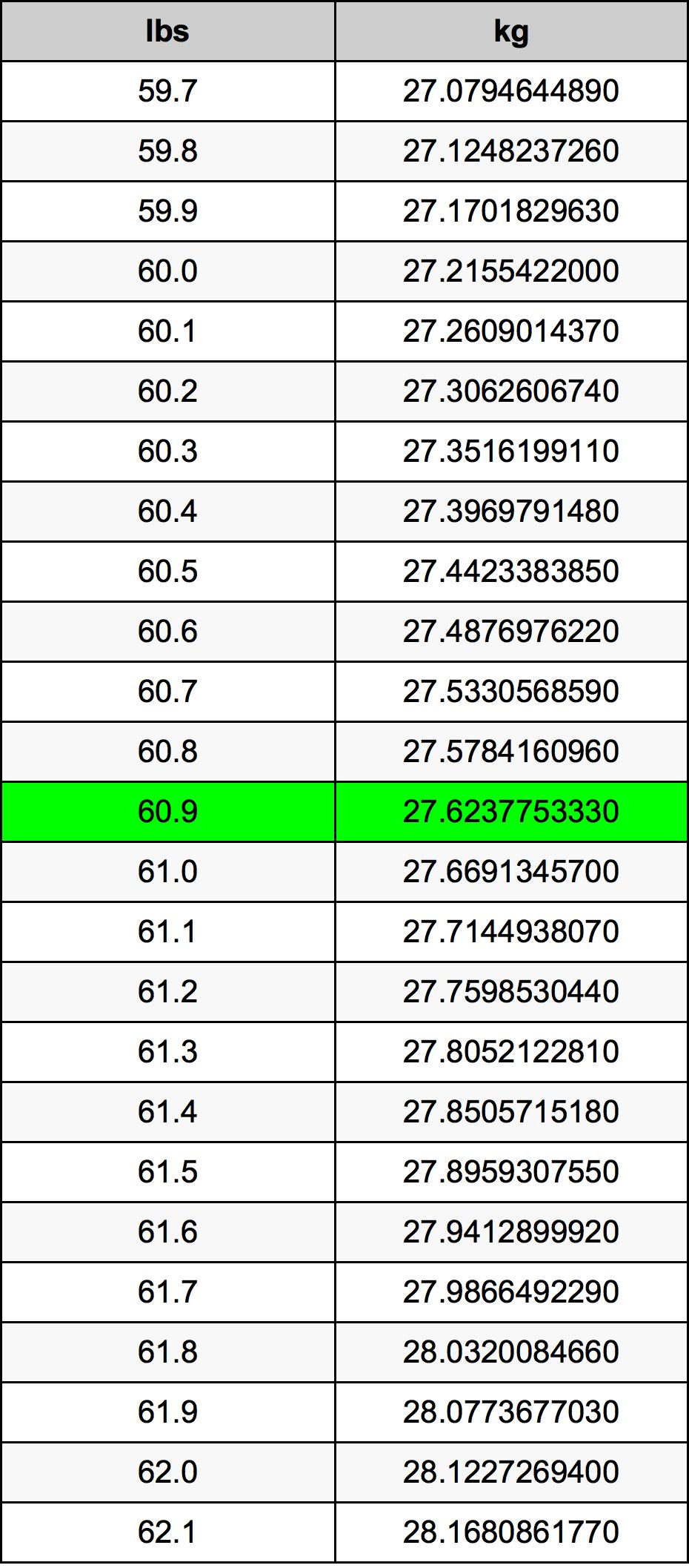 60.9 Libra konverteringstabellen