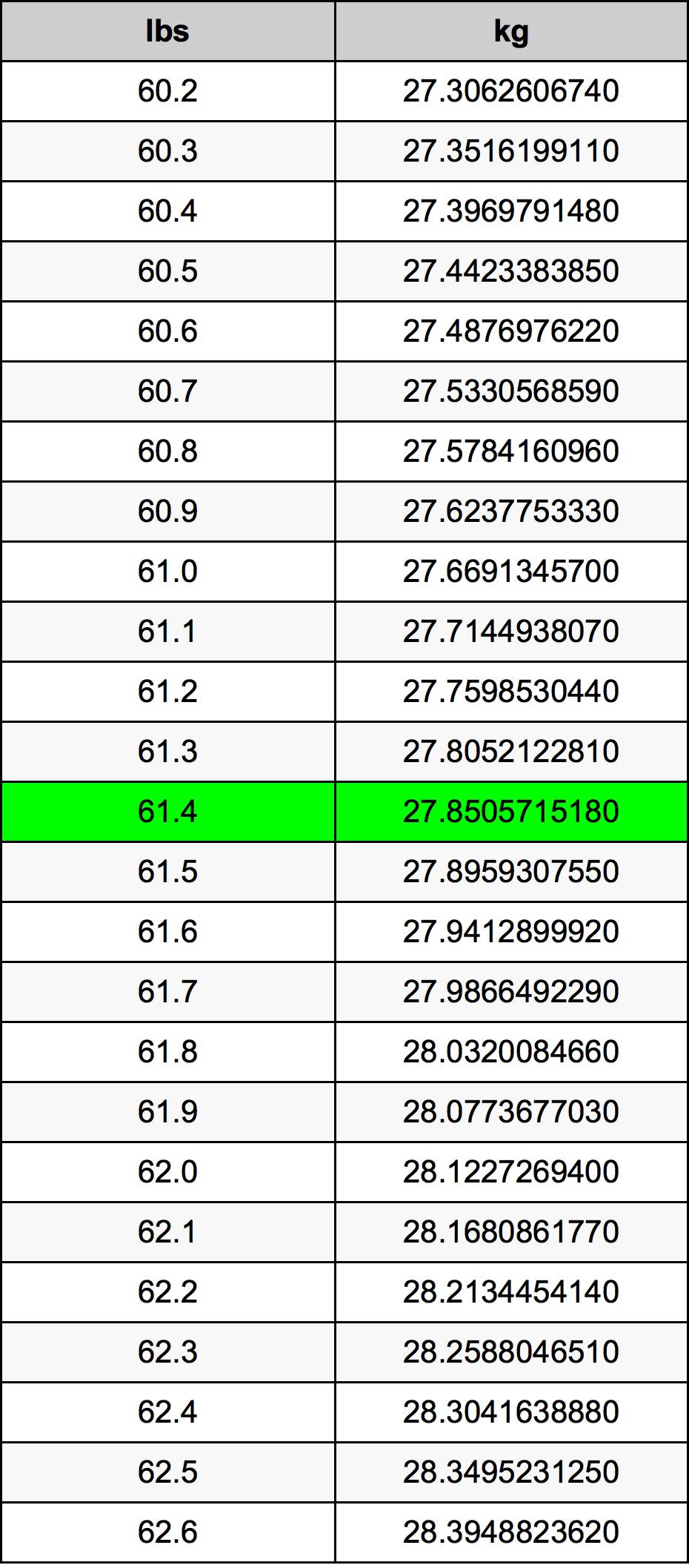 61.4 Libbra tabella di conversione