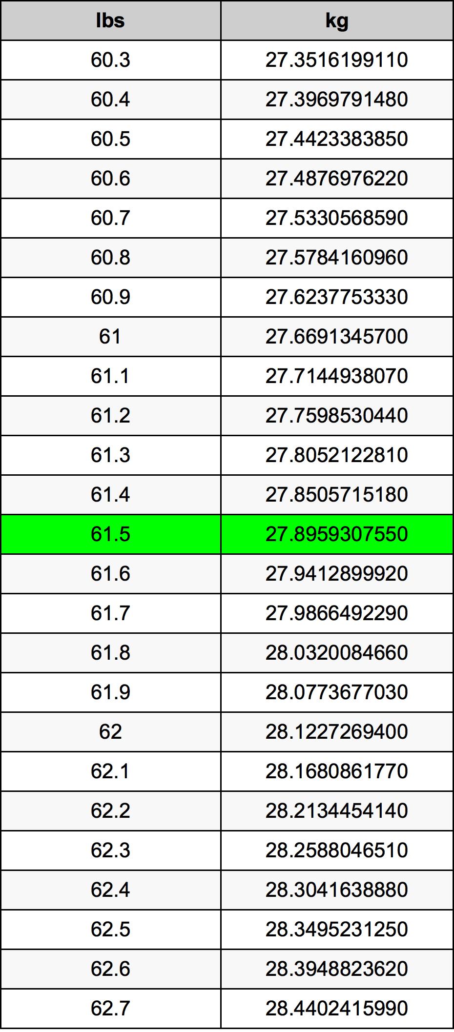 61.5 Libra Tabla de conversión