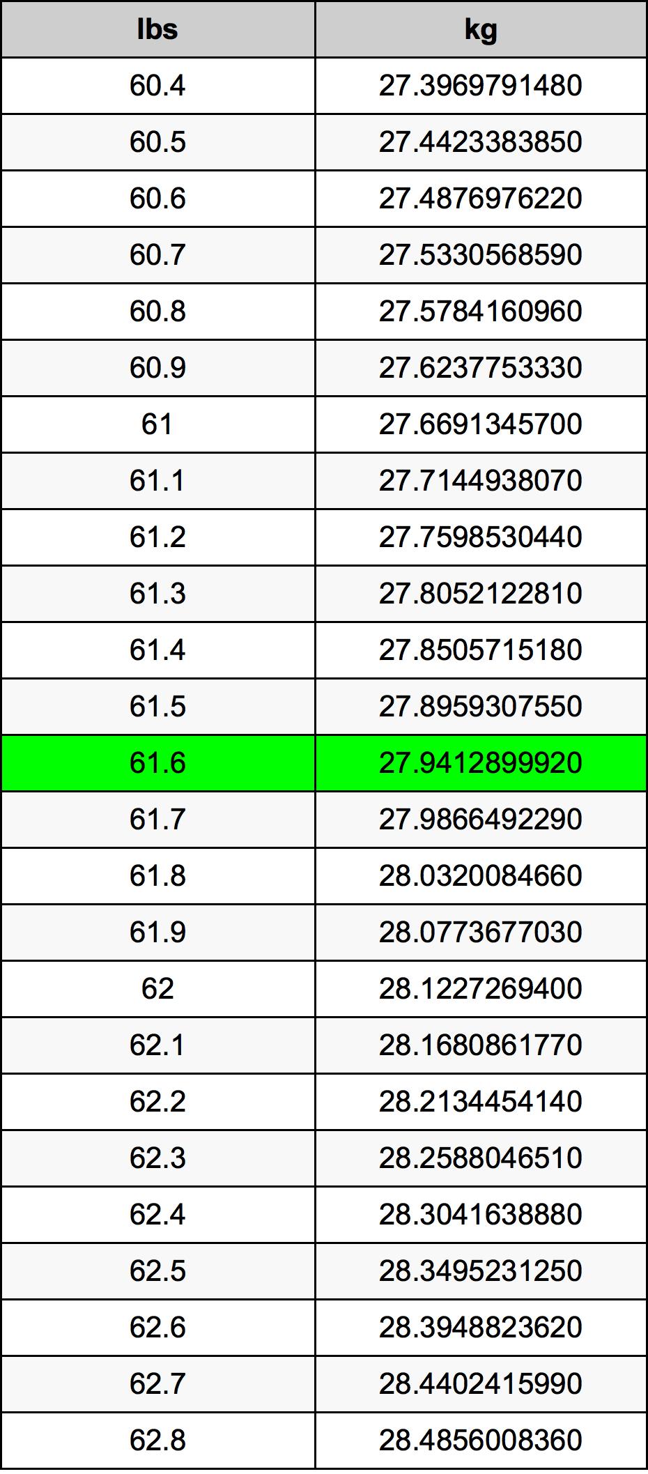 61.6 رطل جدول تحويل