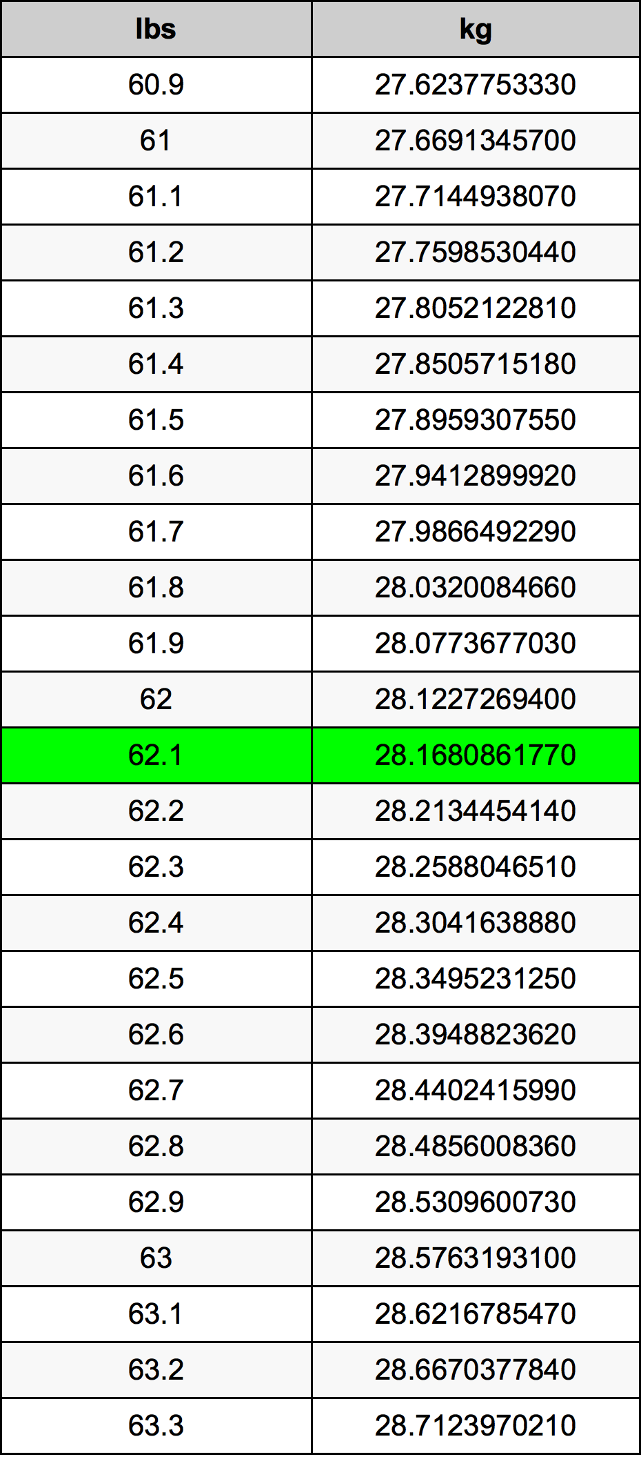62.1 livră tabelul de conversie