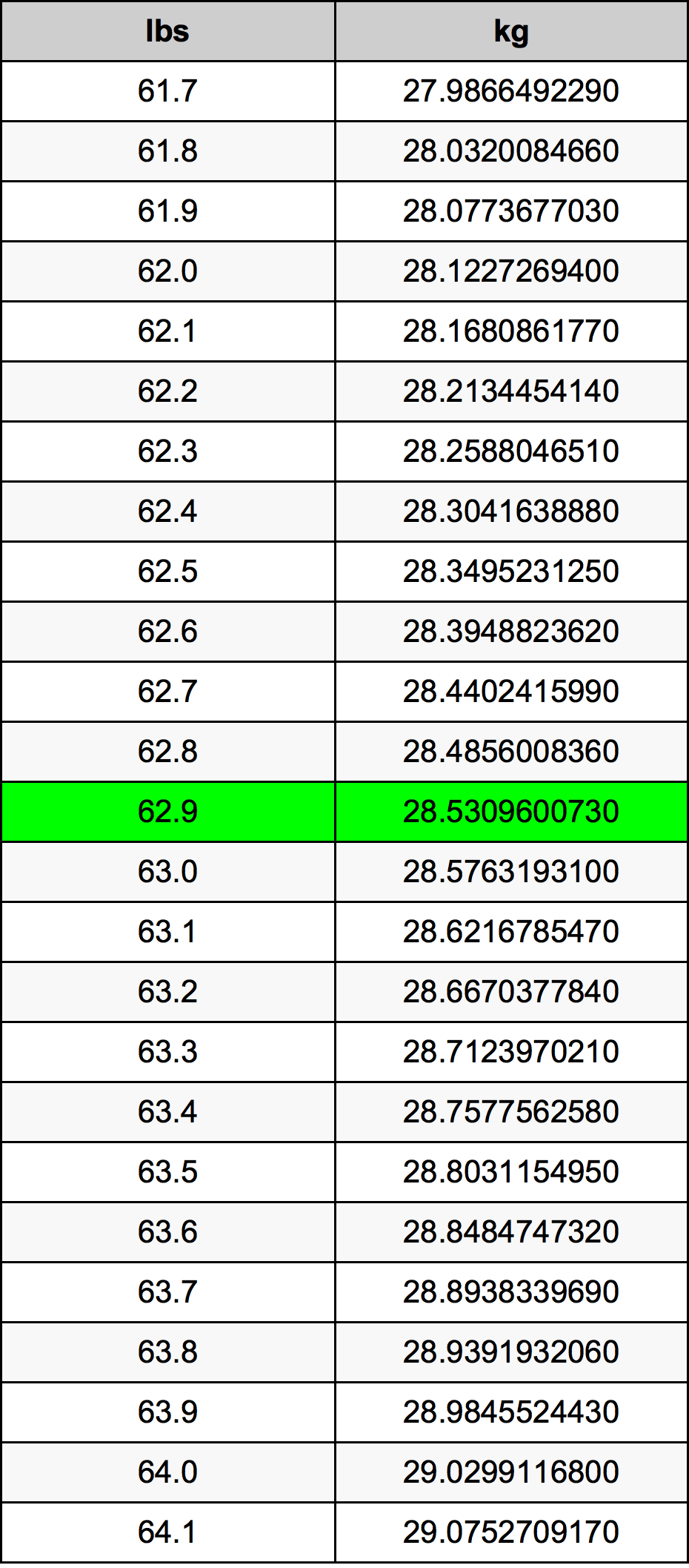 62.9 Funta Table