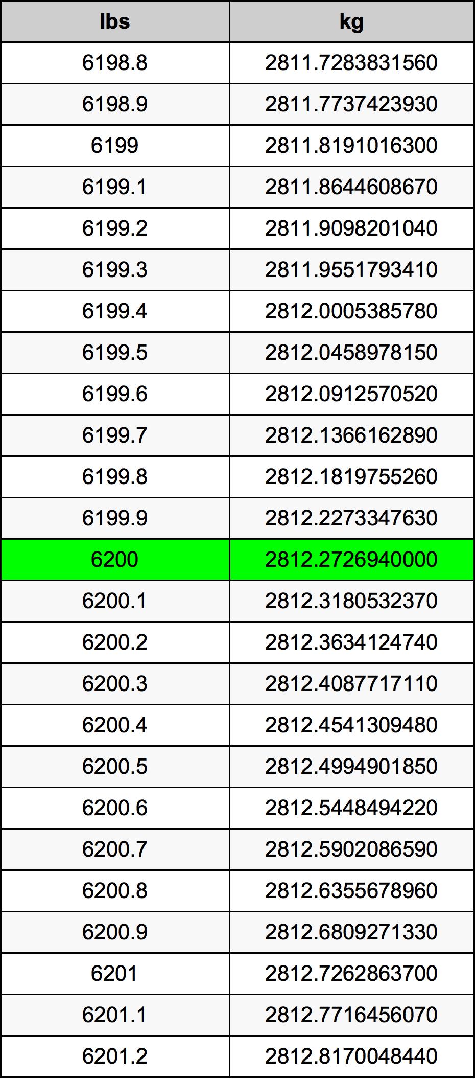 6200 Funt tabela przeliczeniowa