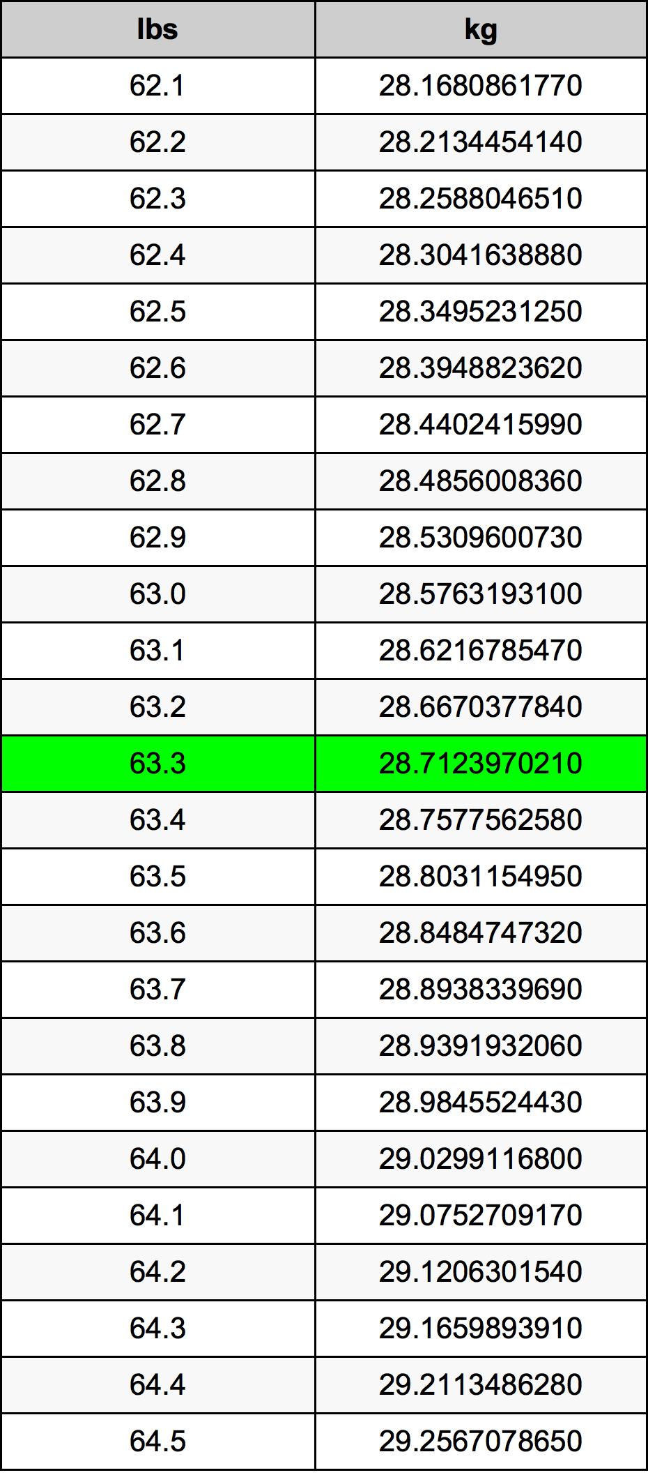63.3 Lira konverżjoni tabella