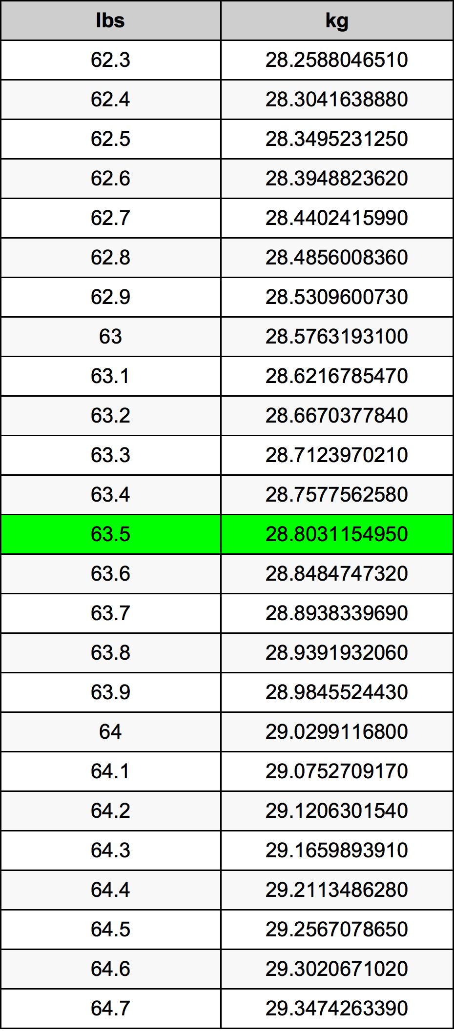 63.5 Lliura Taula de conversió