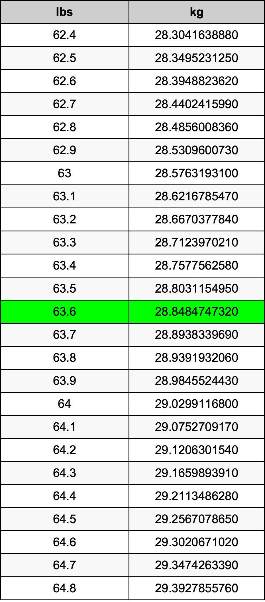 63.6 Pauna muuntotaulukkoa