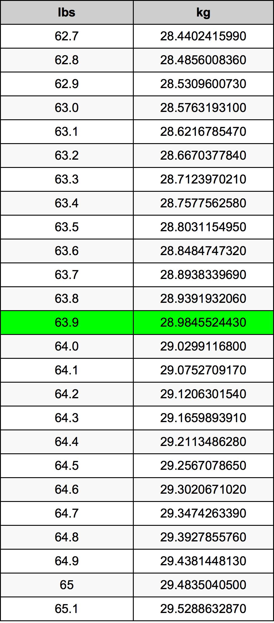 63.9 Pund konverteringstabell