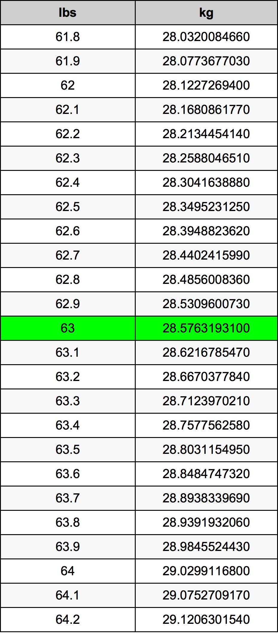 63 livră tabelul de conversie