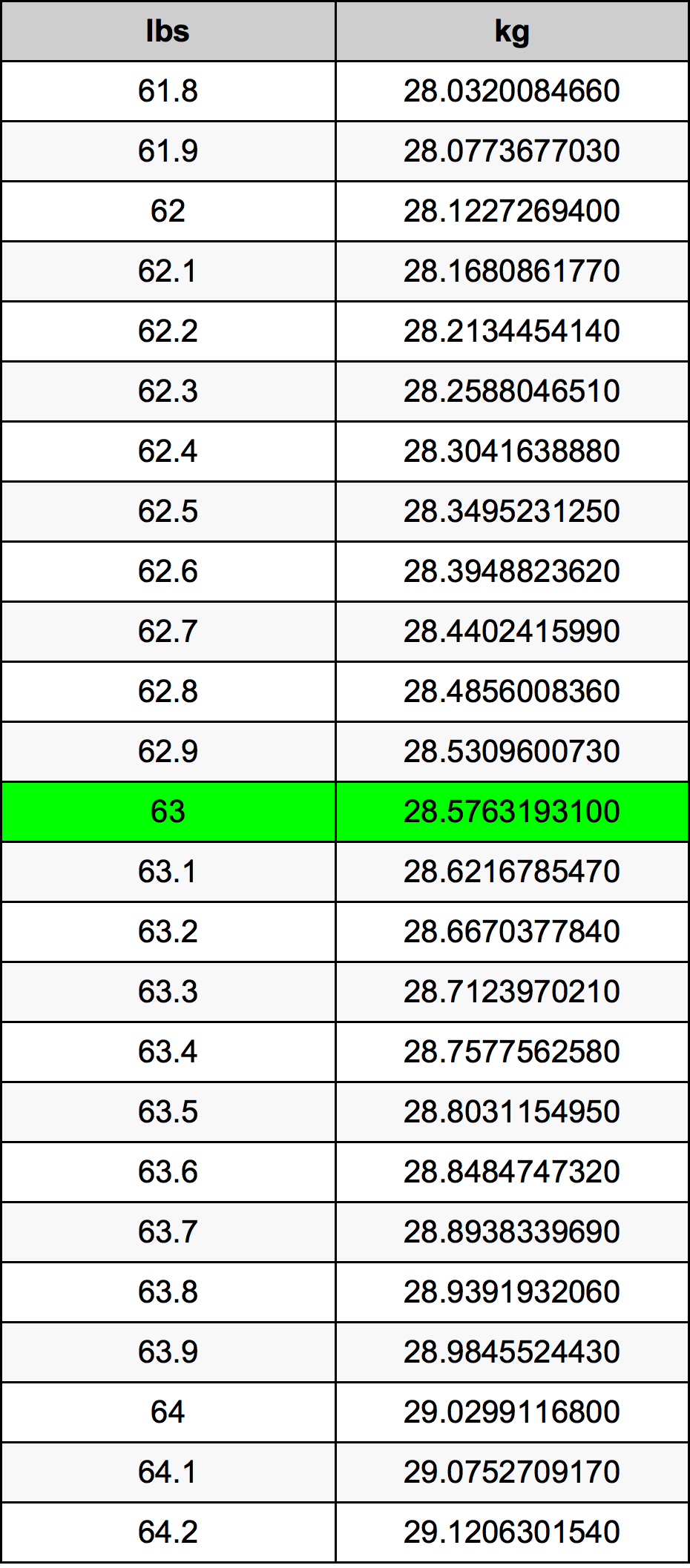 63 Funt pretvorbena tabela