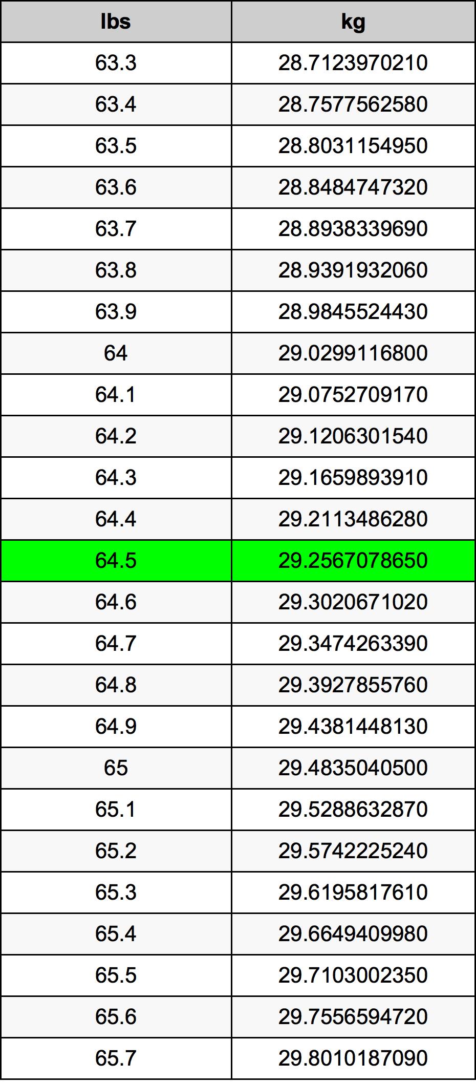 64.5 Pond Omskakelingstabel