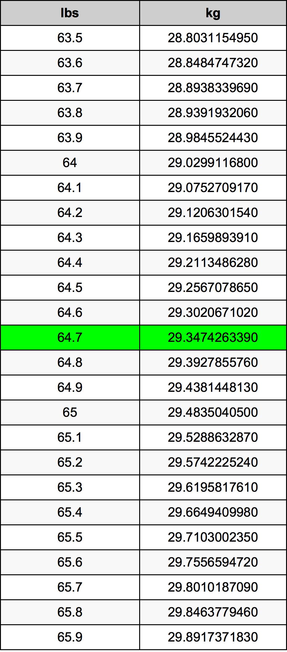 64.7 Pon konversi tabel