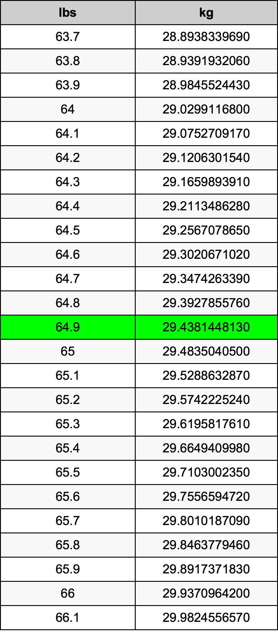 64.9 Libra prevodná tabuľka