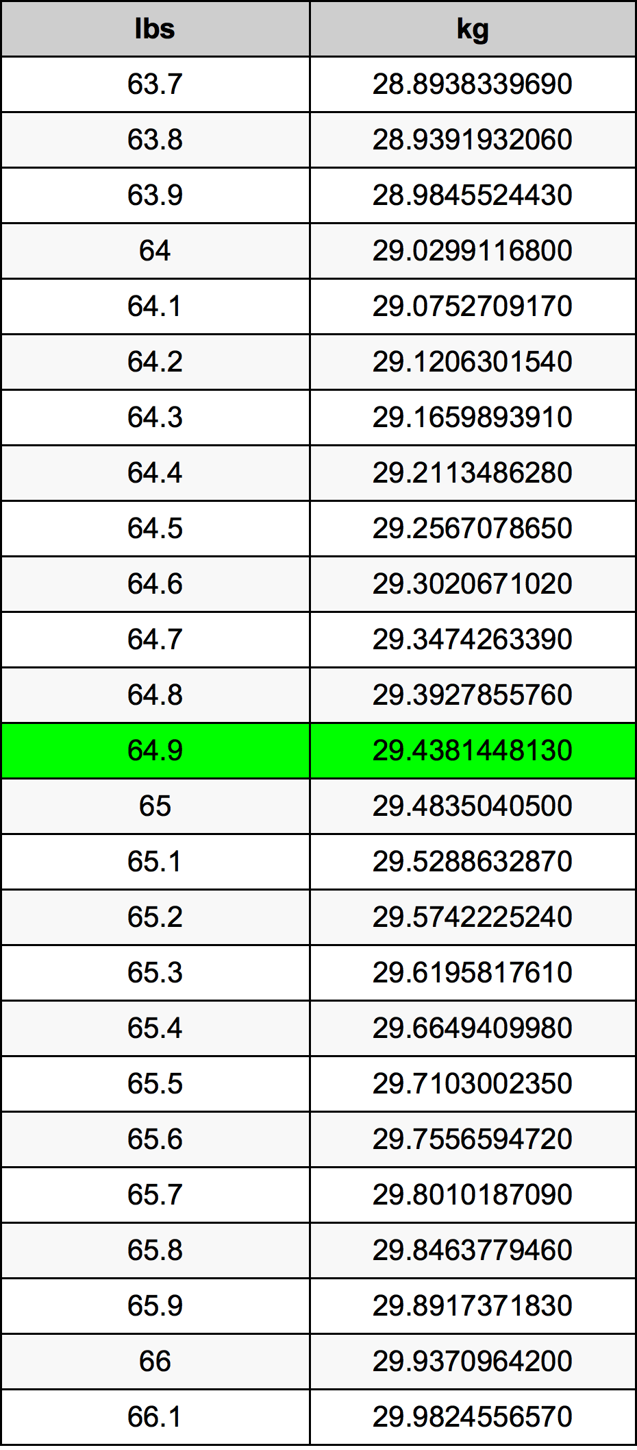 64.9 Pond Omskakelingstabel