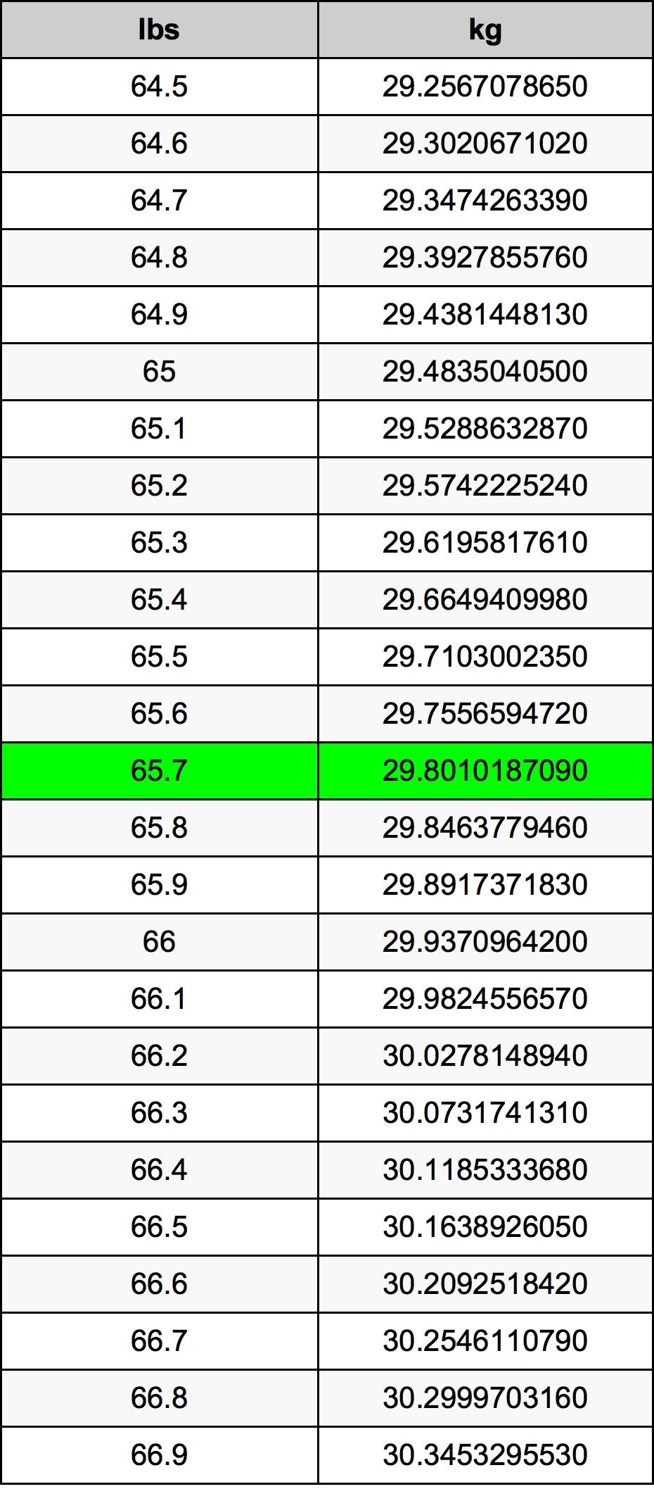 65.7 Pund omregningstabel