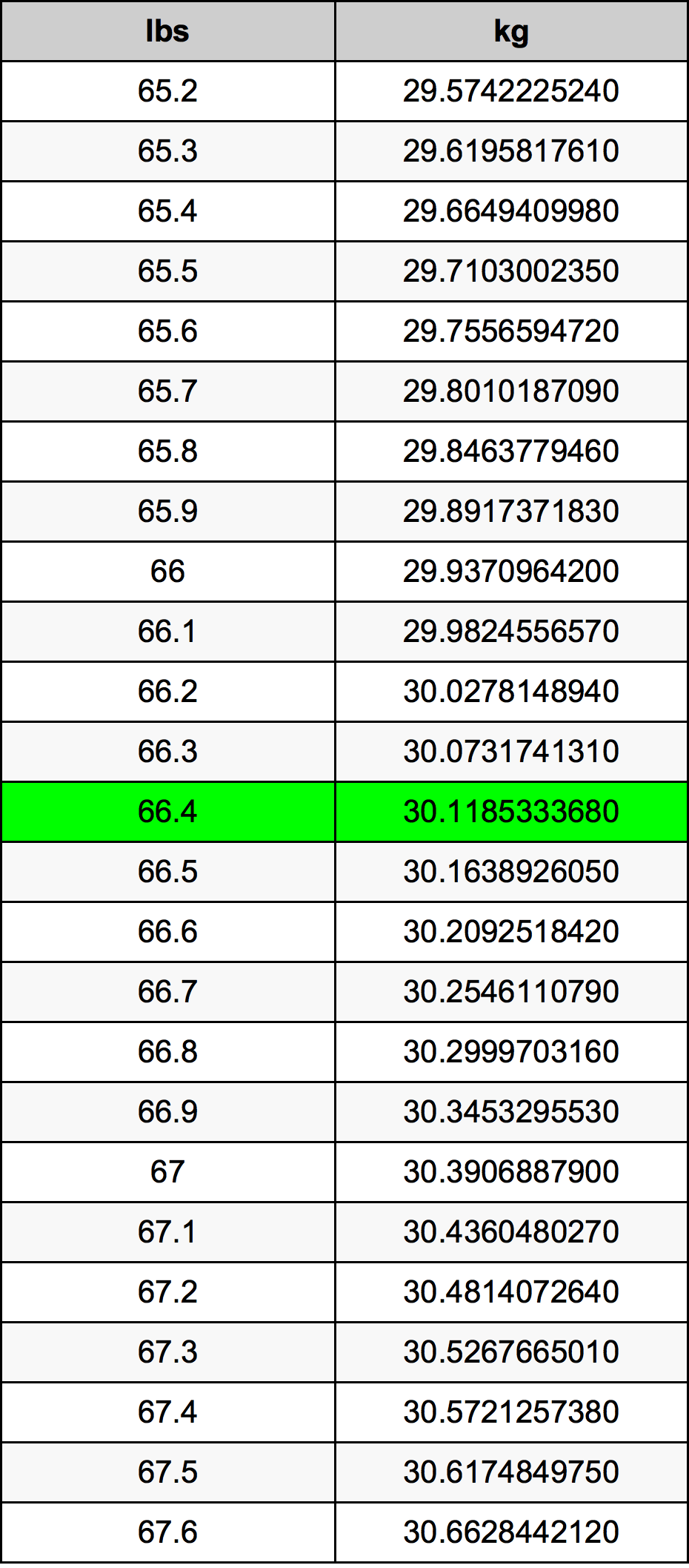 66.4 Фунт Таблица преобразования