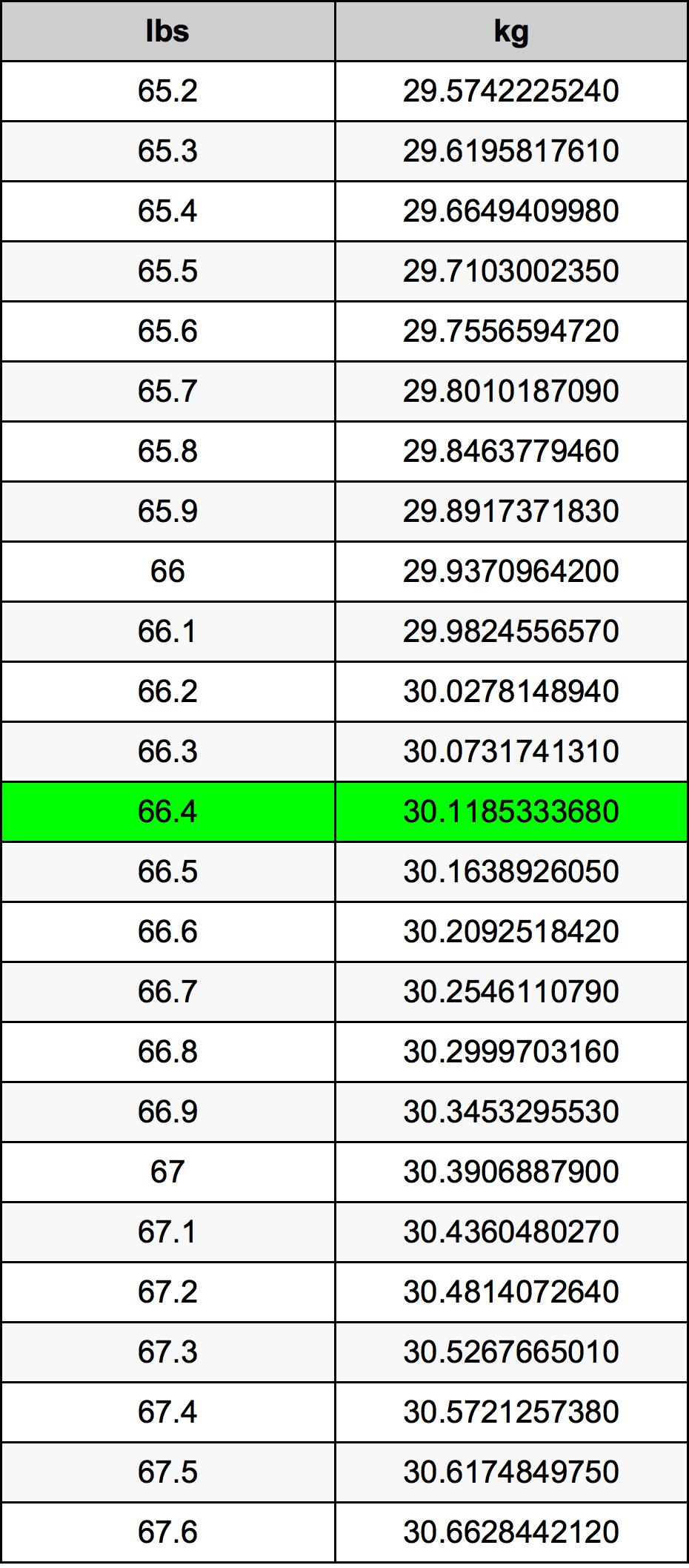 66.4 Pund konverteringstabell