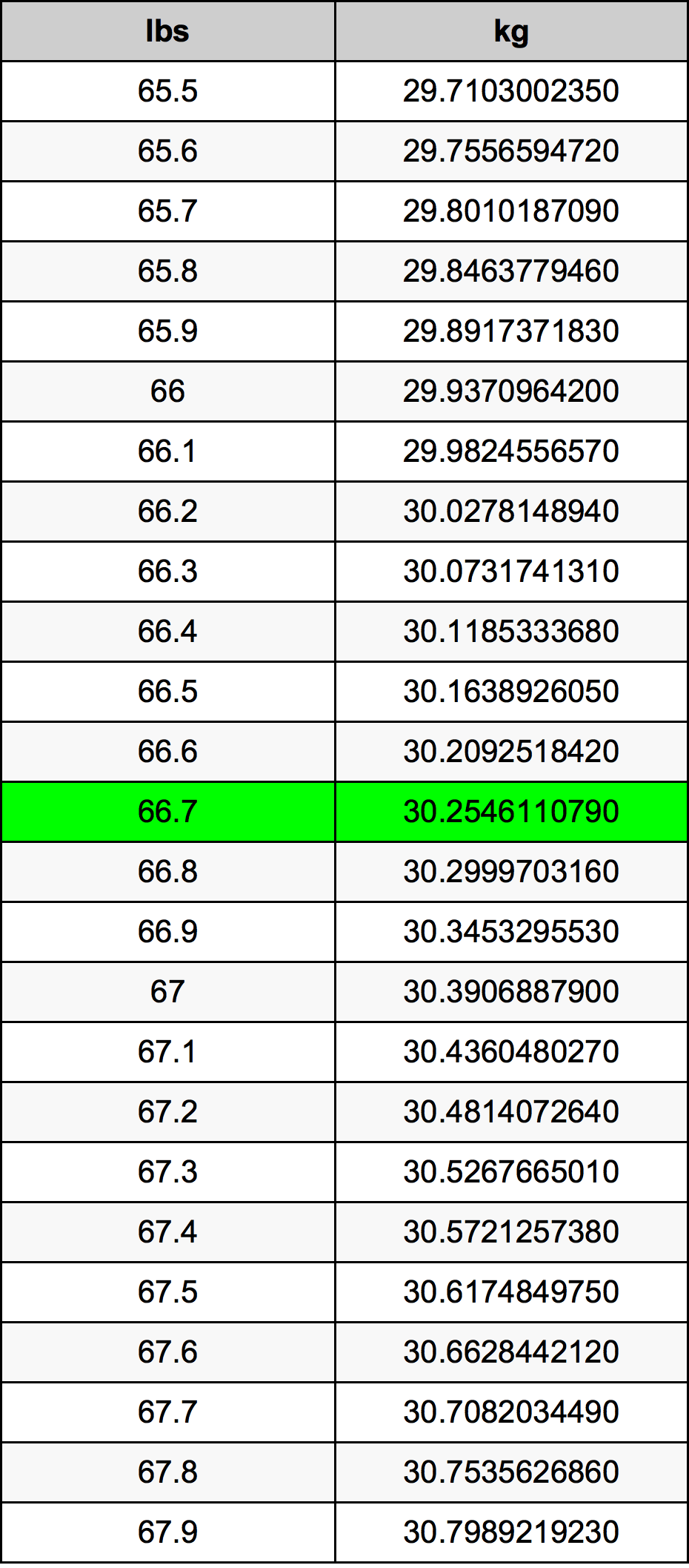 66.7 Libra prevodná tabuľka
