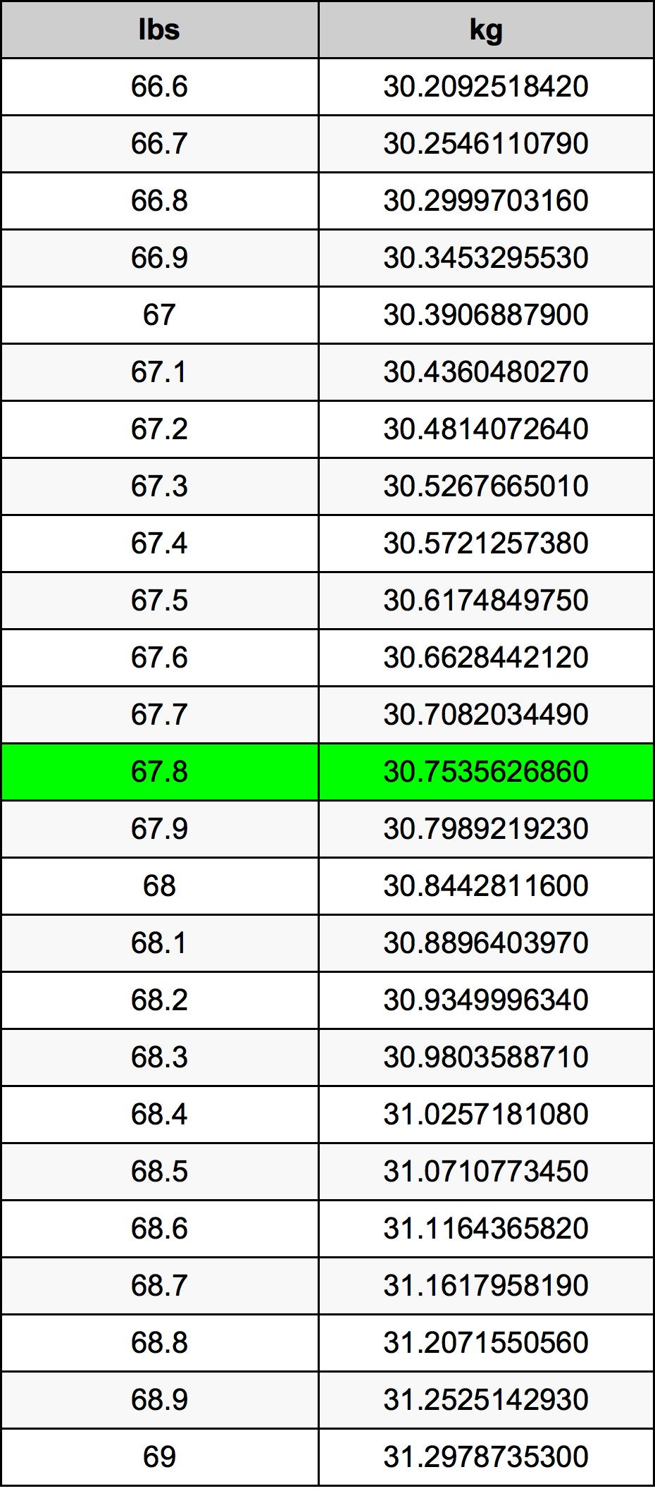 67.8 livră tabelul de conversie