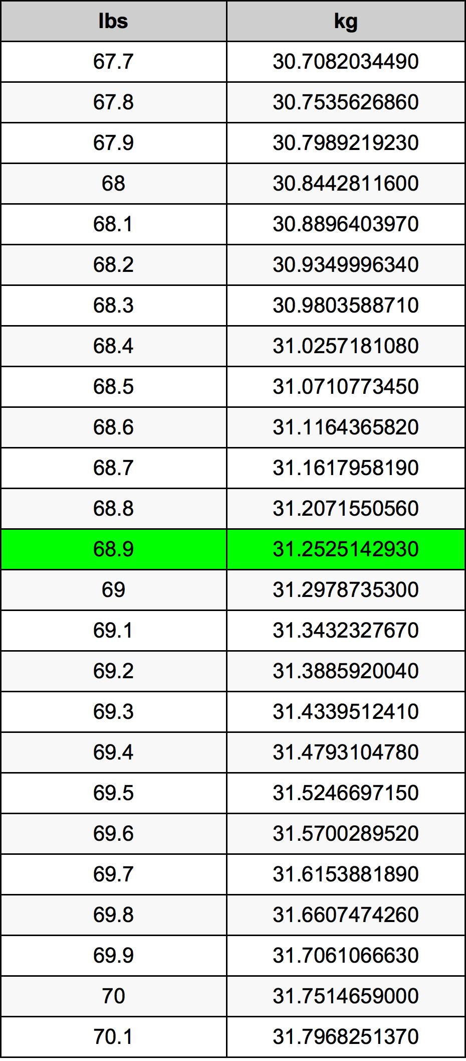 68.9 Фунт Таблиця перетворення