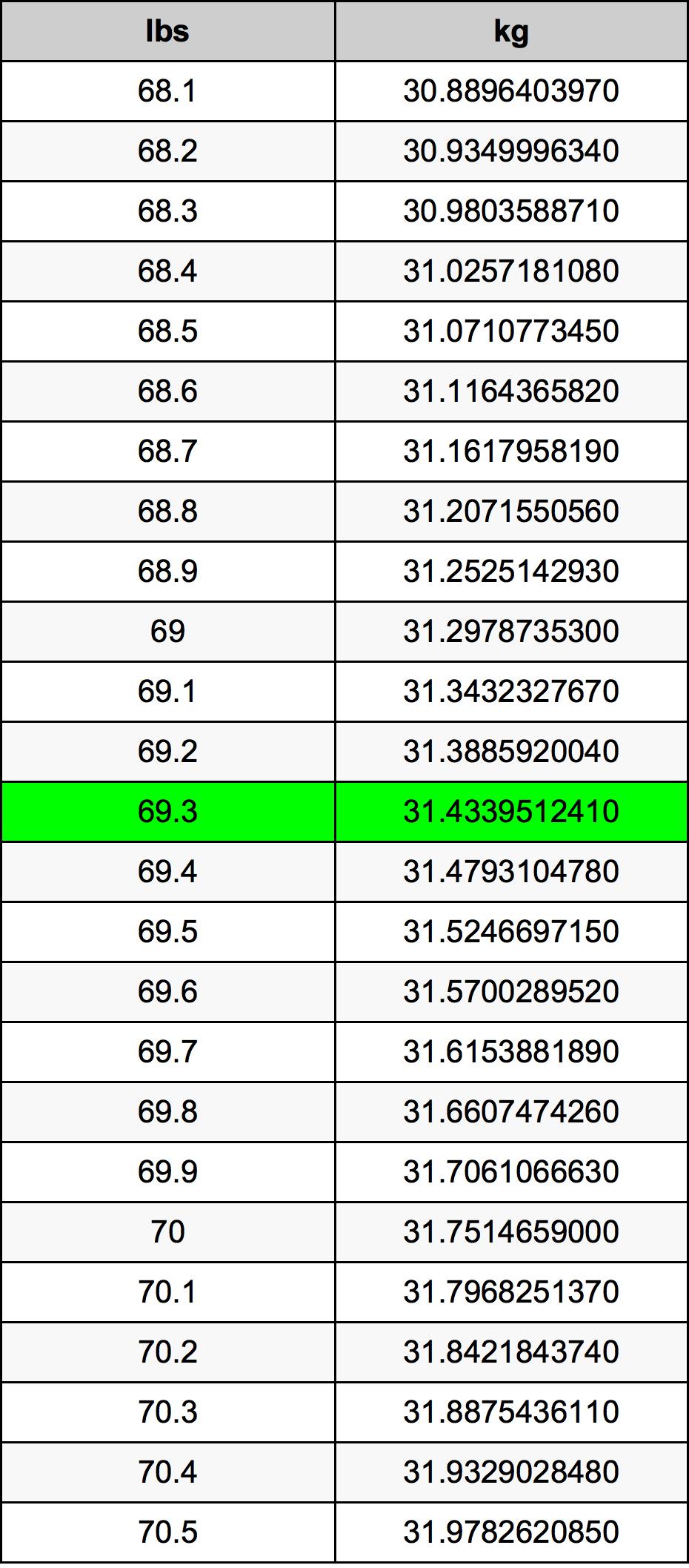 69.3 Фунт Таблиця перетворення