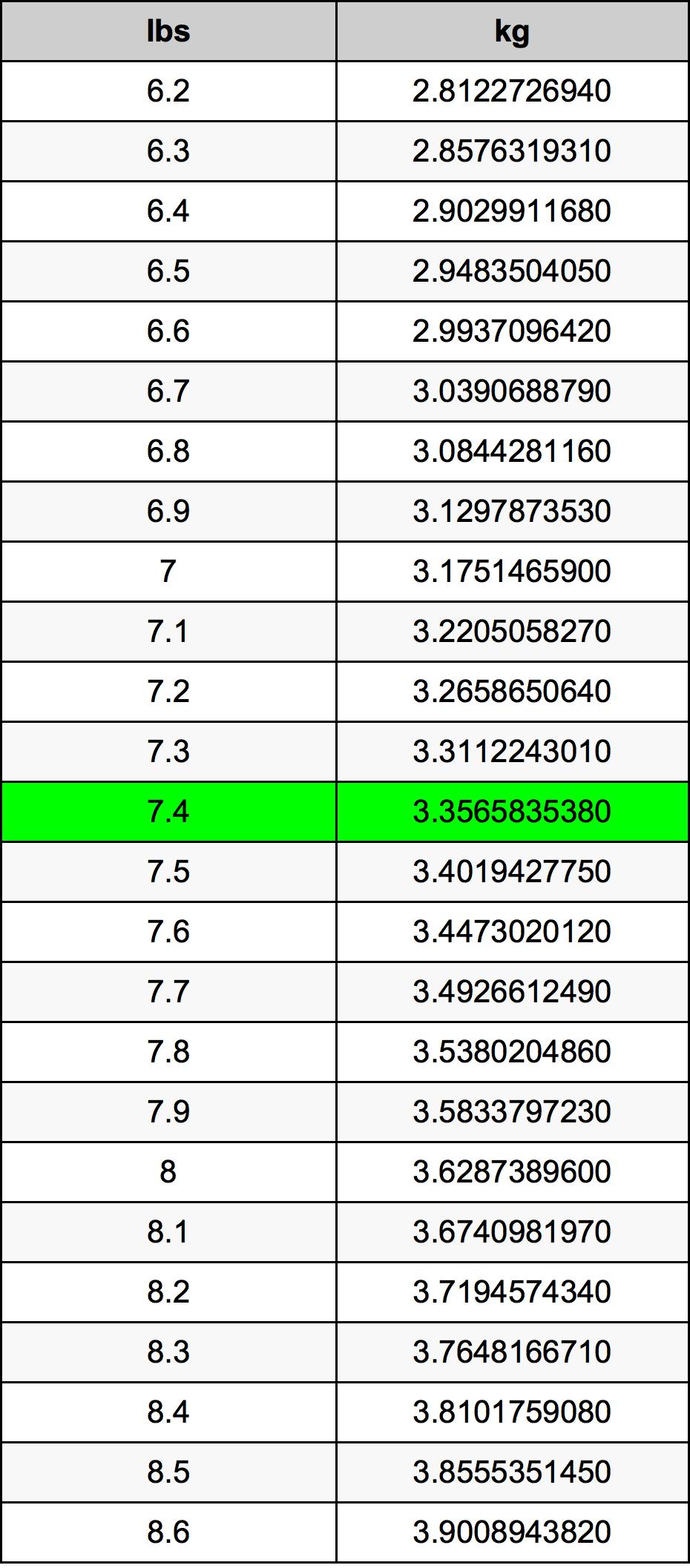 7.4 Libra konverteringstabellen