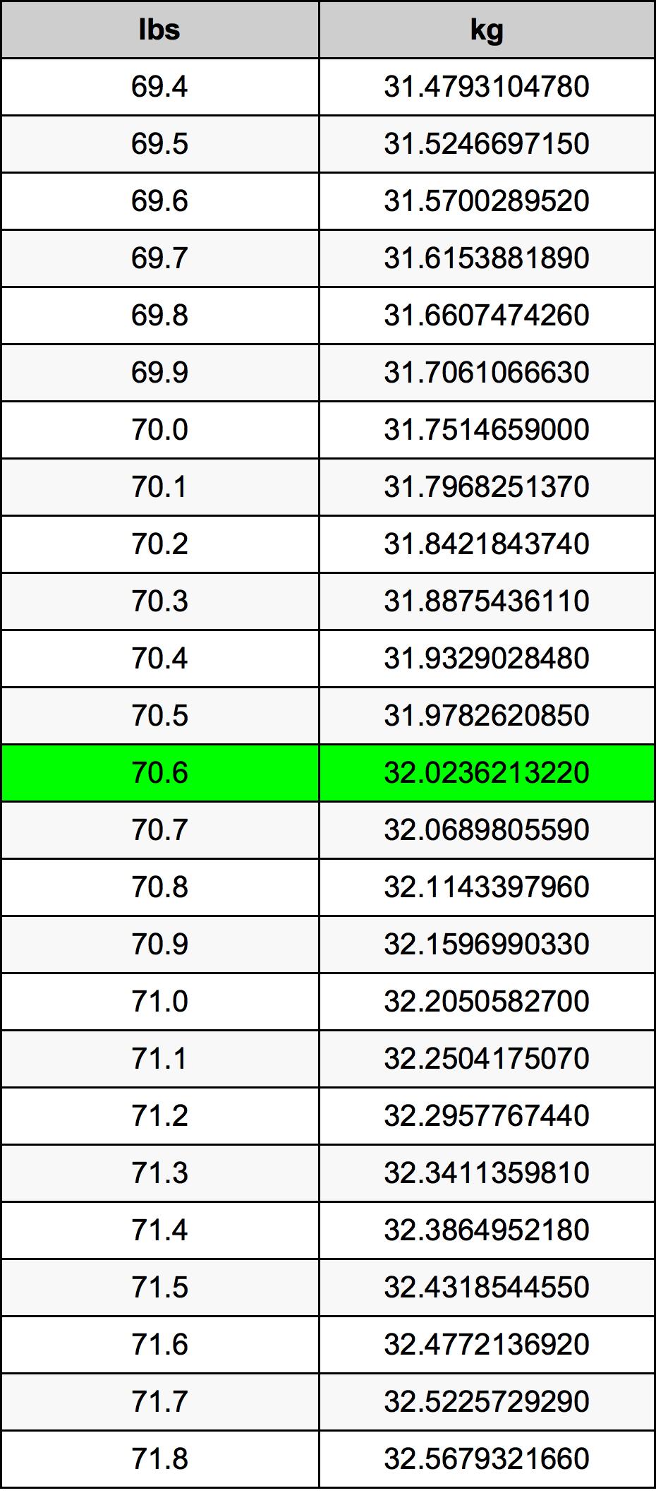 70.6 Livre table de conversion