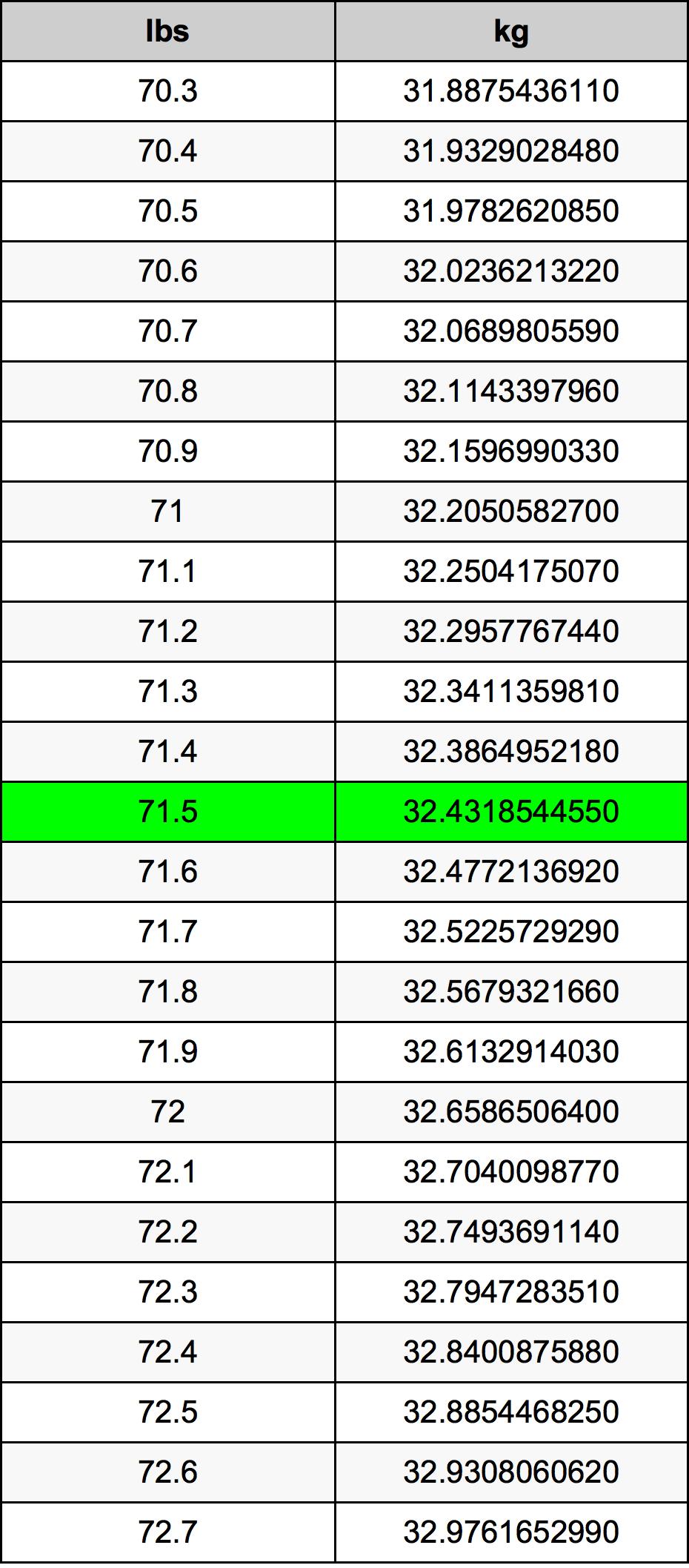 71.5 Libra tabela de conversão