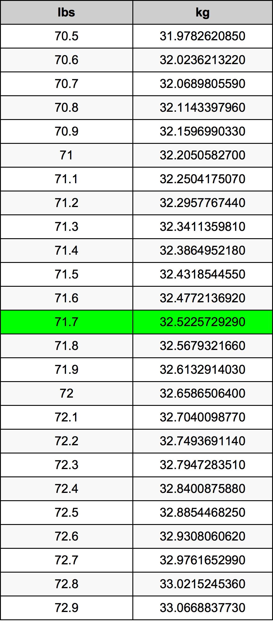 71.7 Svaras konversijos lentelę